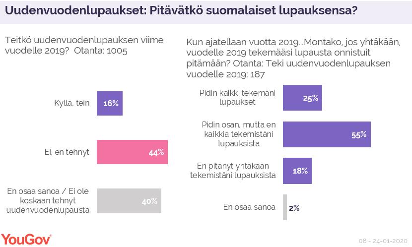Uudenvuodenlupaukset: Pitävätkö suomalaiset lupauksensa?