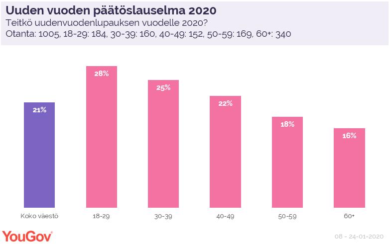 Uuden vuoden päätöslauselma 2020