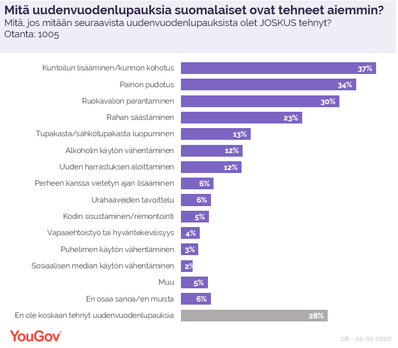 Mitä uudenvuodenlupauksia suomalaiset ovat tehneet aiemmin?