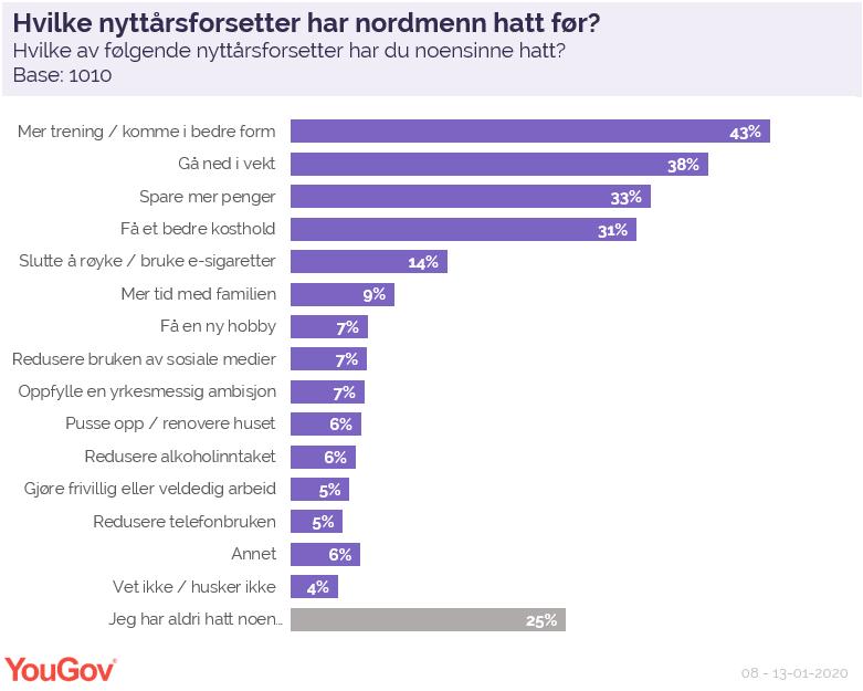 Hvilke nyttårsforsetter har nordmenn hatt før?