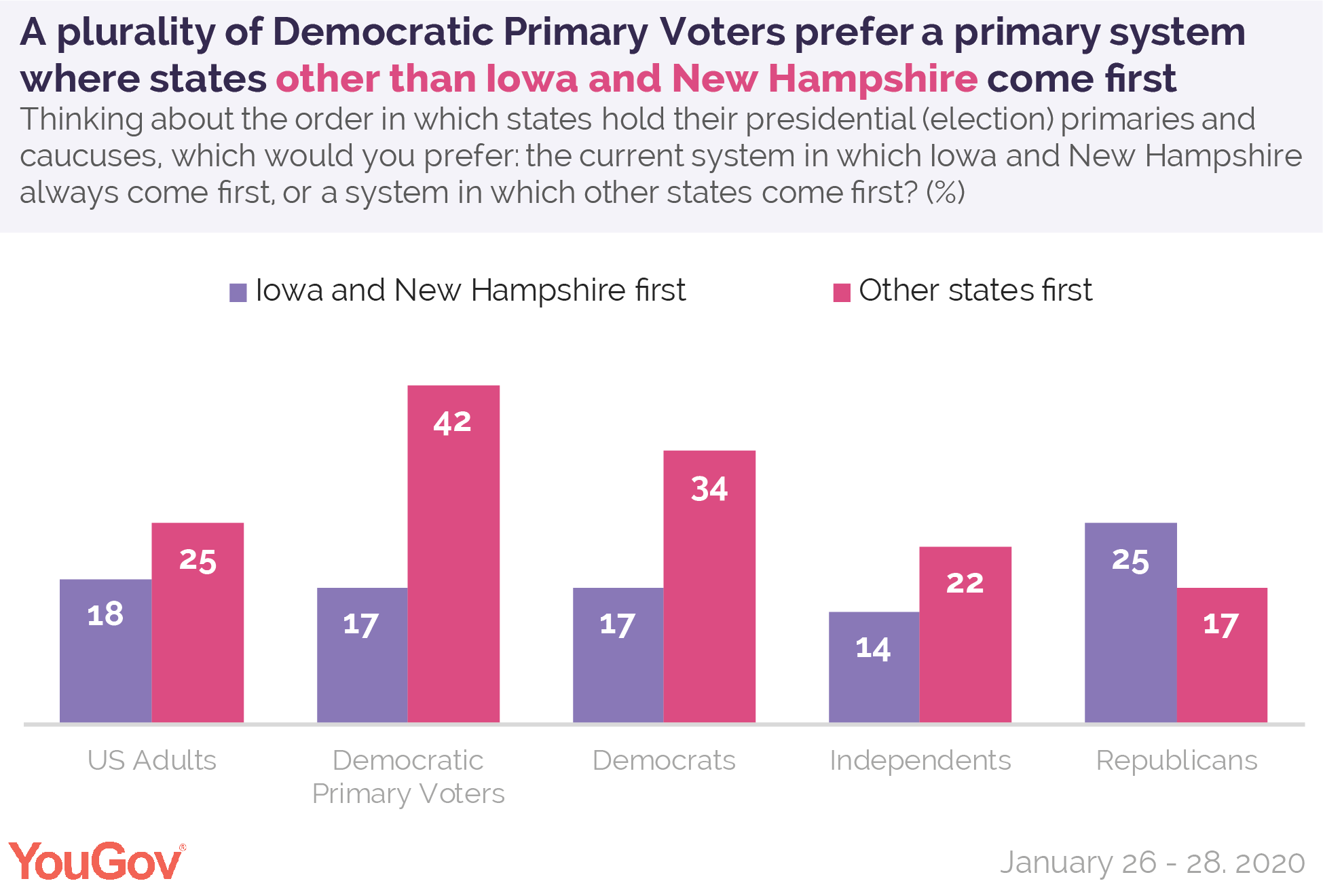 A plurality of Democratic primary voters prefer a primary system where states other than Iowa and New Hampshire come first
