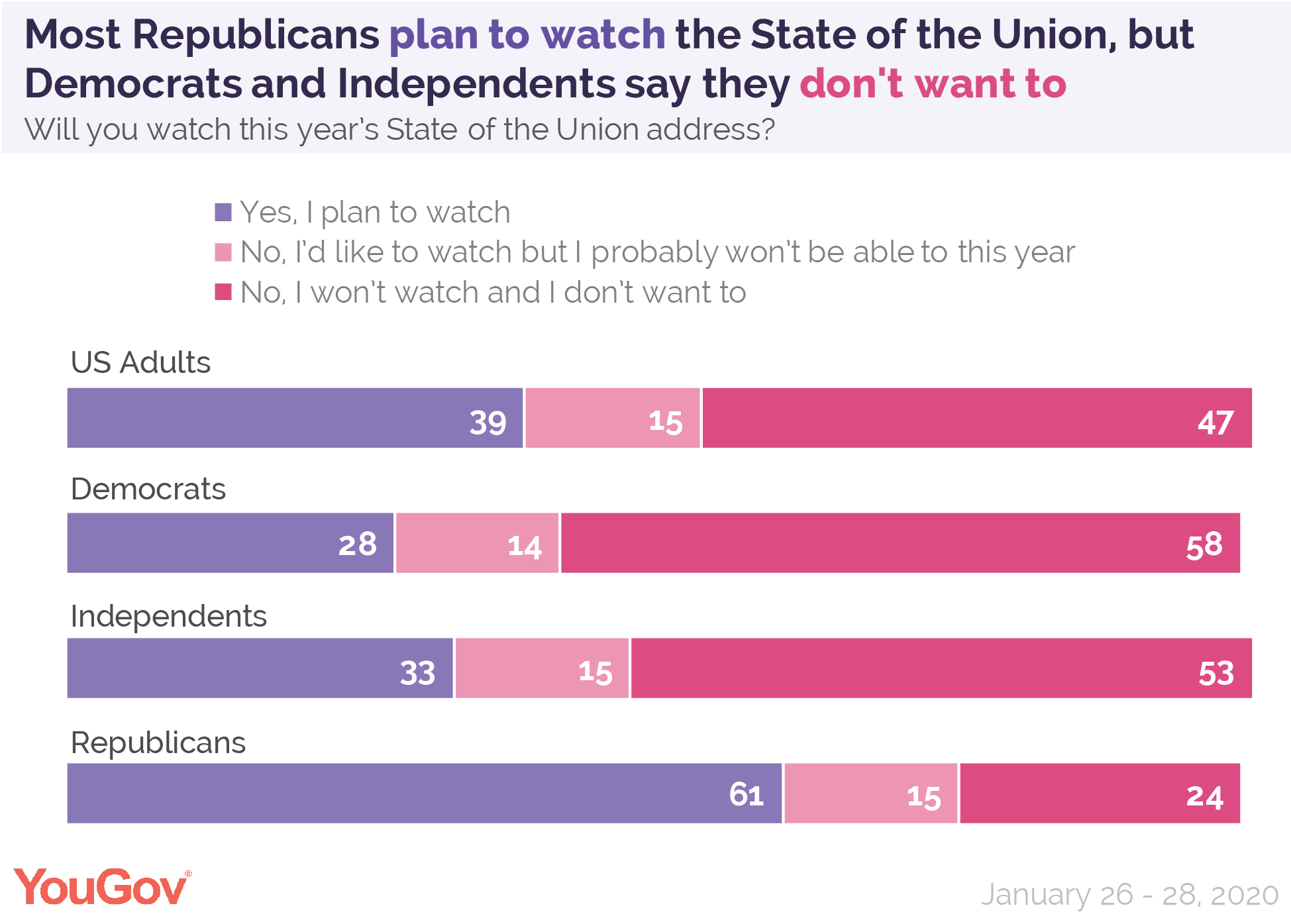 Most Republicans plan to watch the State of the Union
