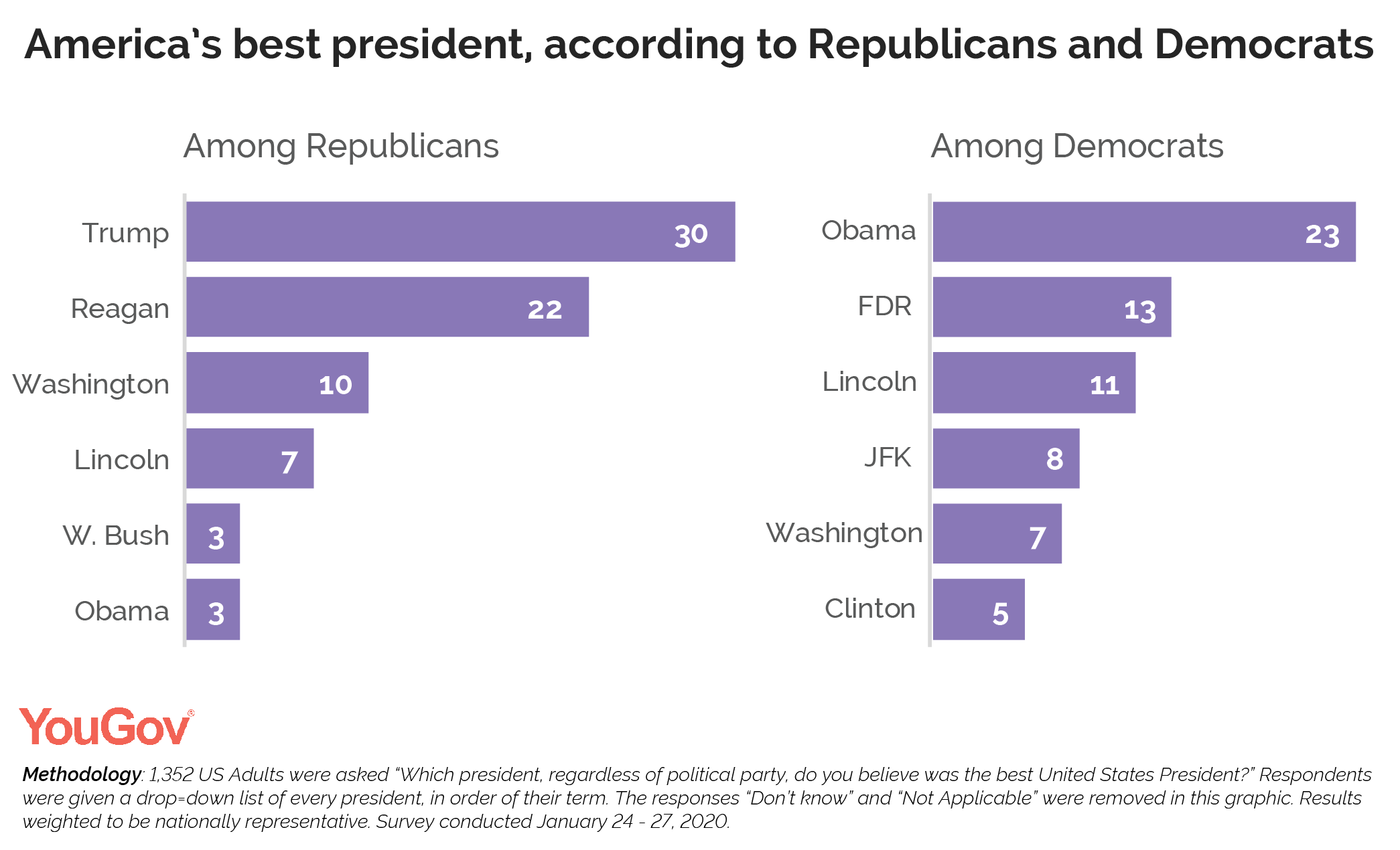 America's best president, according to Republicans and Democrats