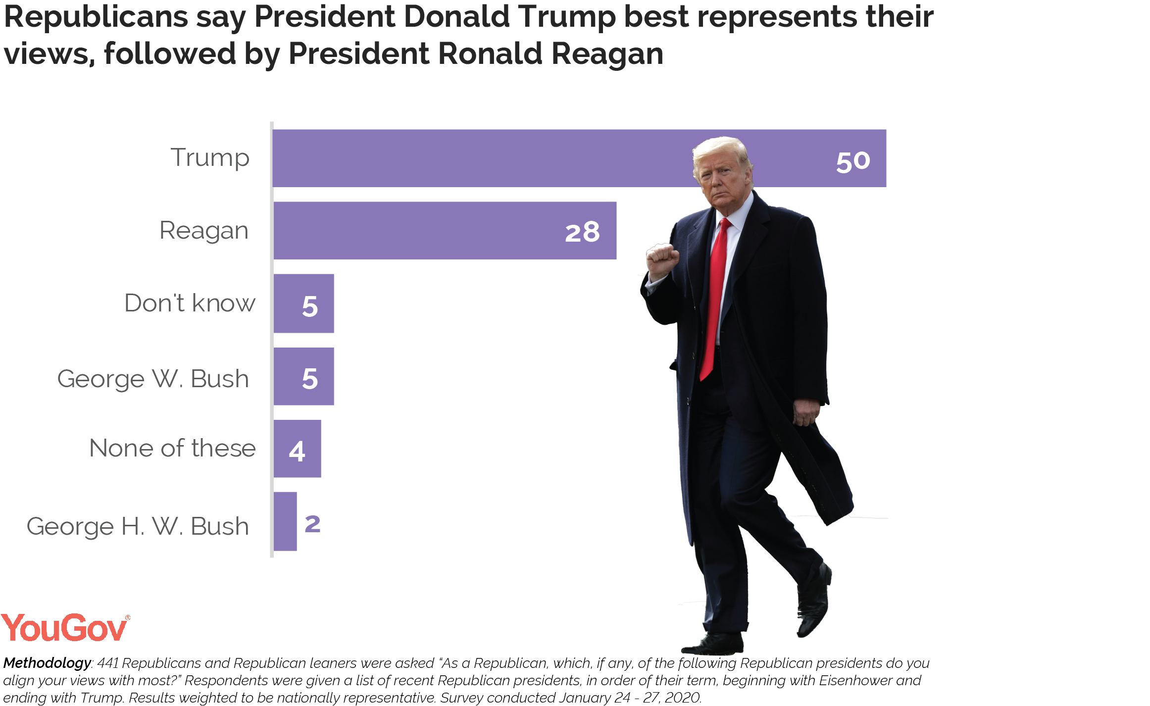 Republicans say President Donald Trump best represents their views, followed President Ronald Reagan