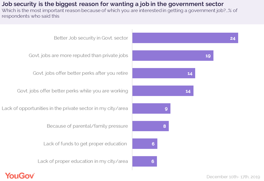 Job Security- top reason for opting for govt jobs