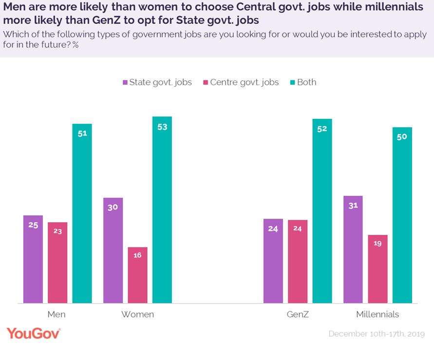 Central vs state jobs