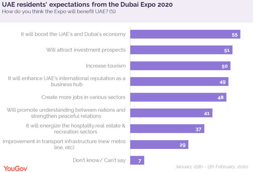 Expectations from dubai expo