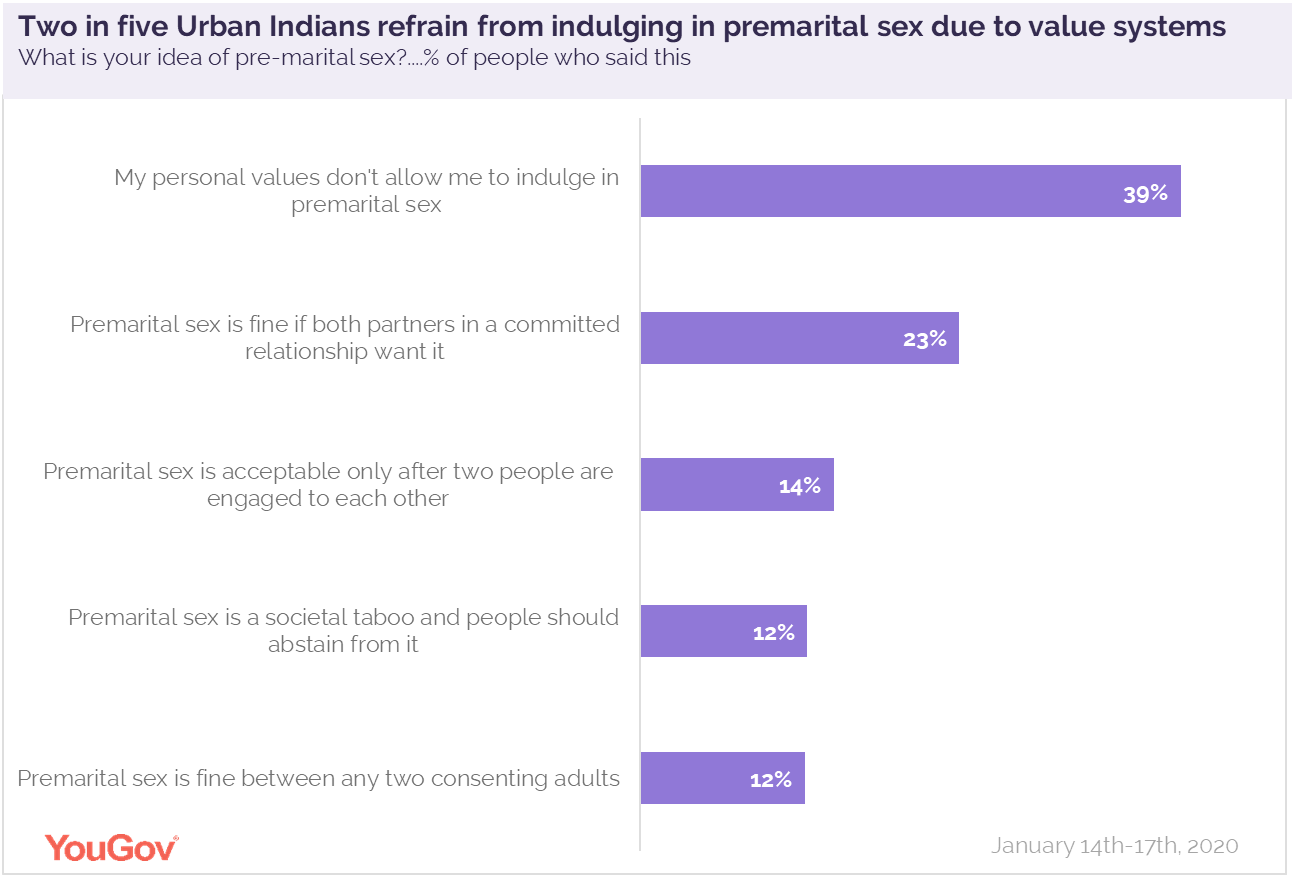 Reasons for indulging or not in pre marital sex
