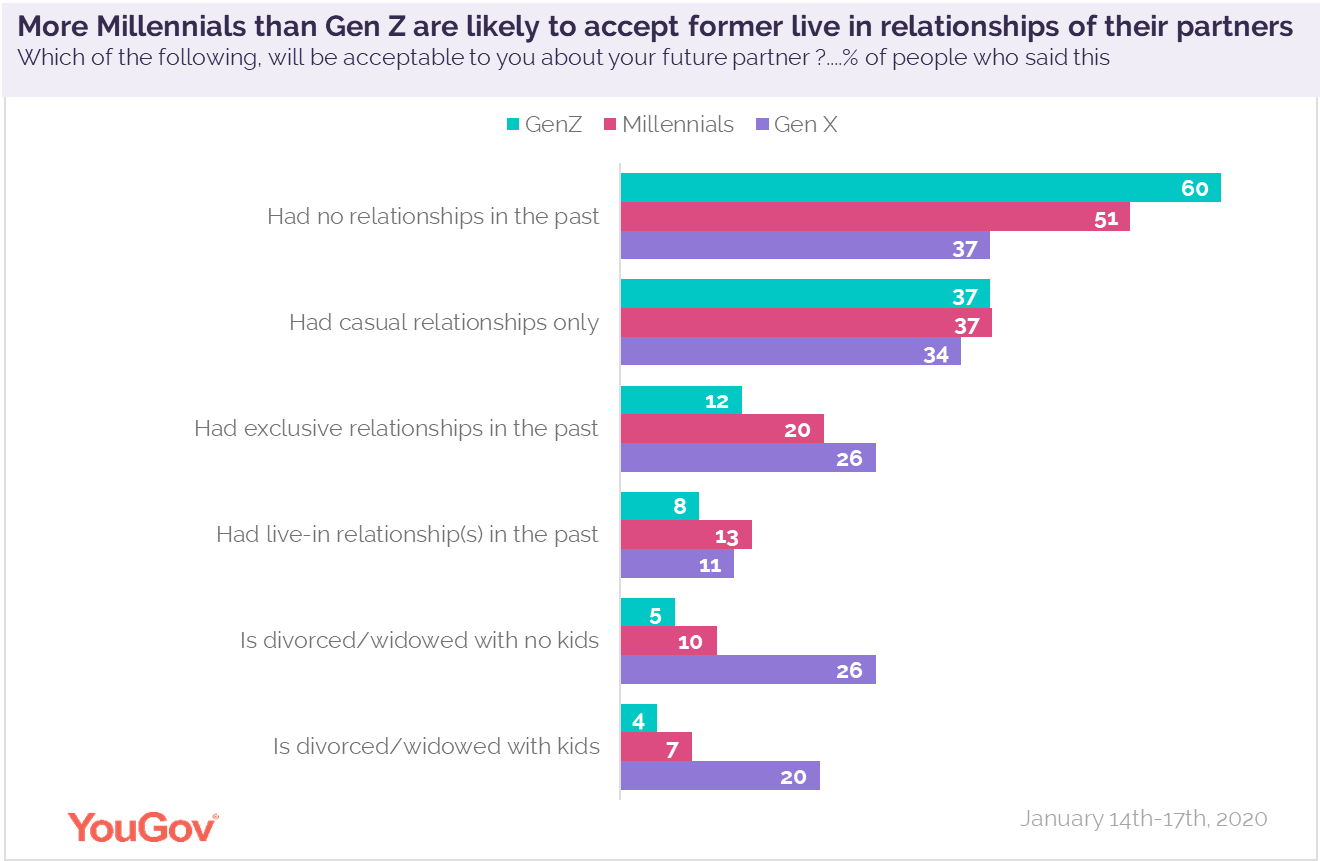differences in generations about acceptance levels towards partner's former relationships