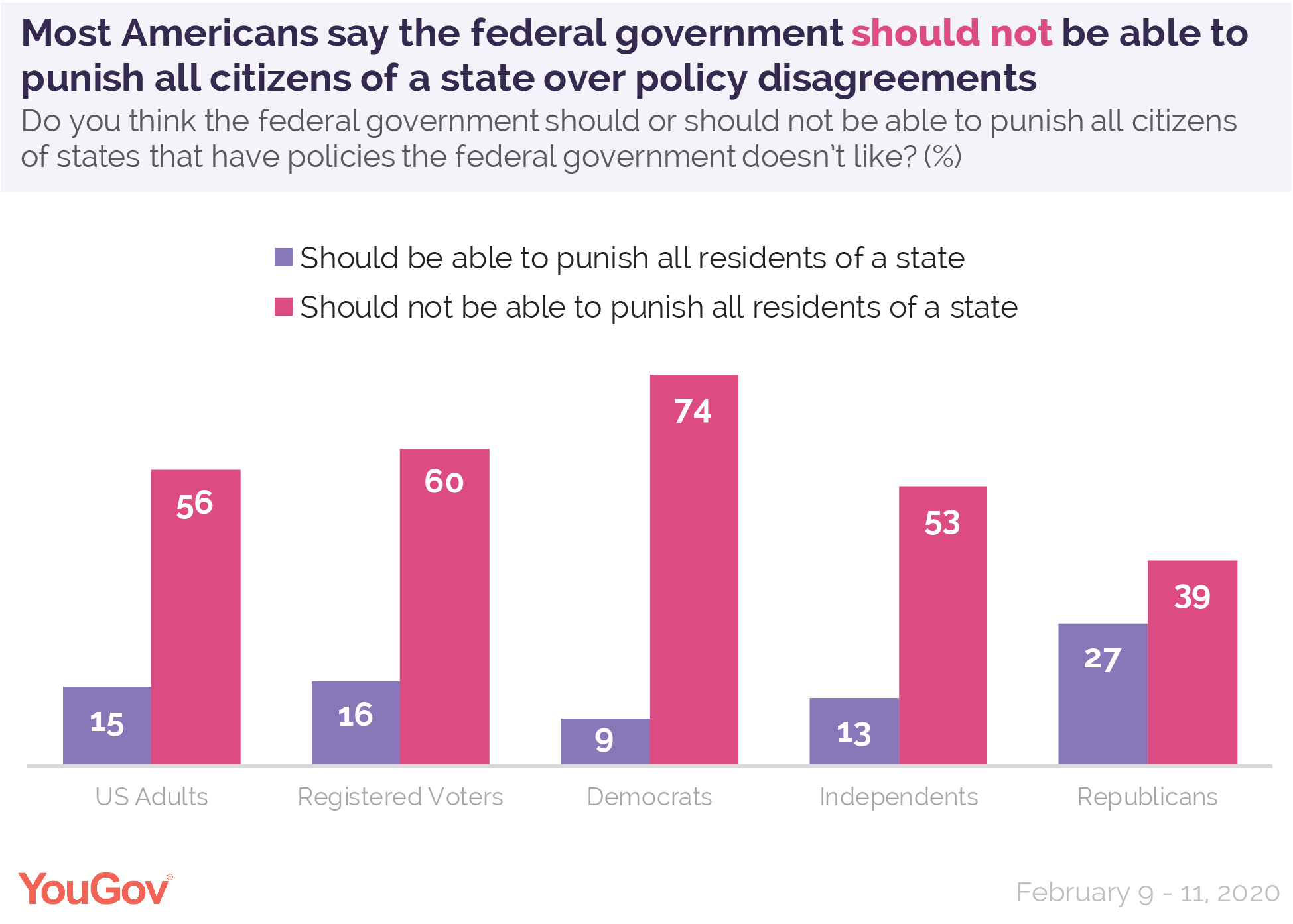 Most Americans say the federal government should not be able to punish all citizens of a state over policy disagreements