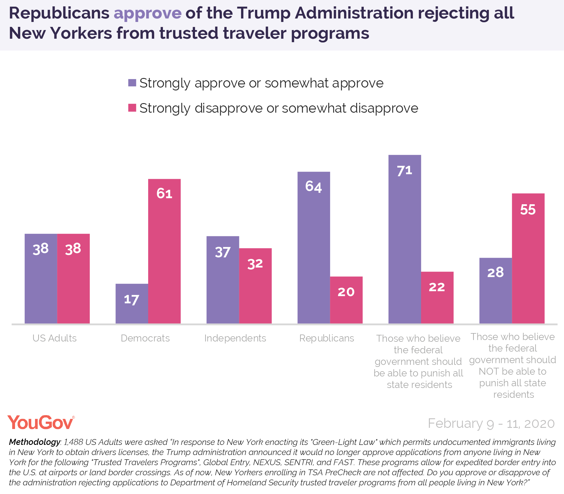 Republicans approve of the Trump Administration rejecting all New Yorkers from trusted traveler programs