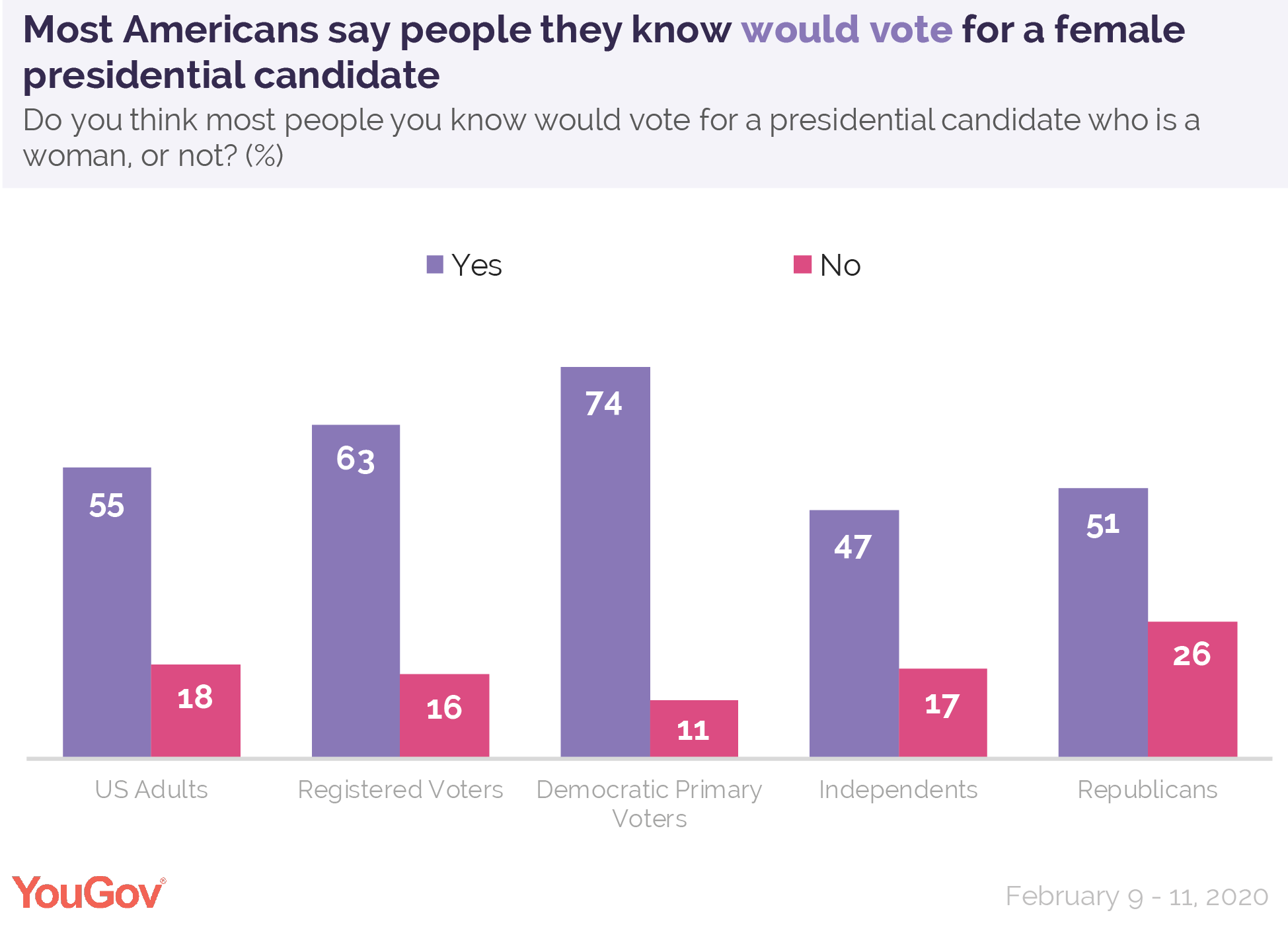 Most Americans say people they know would vote for a female presidential candidate