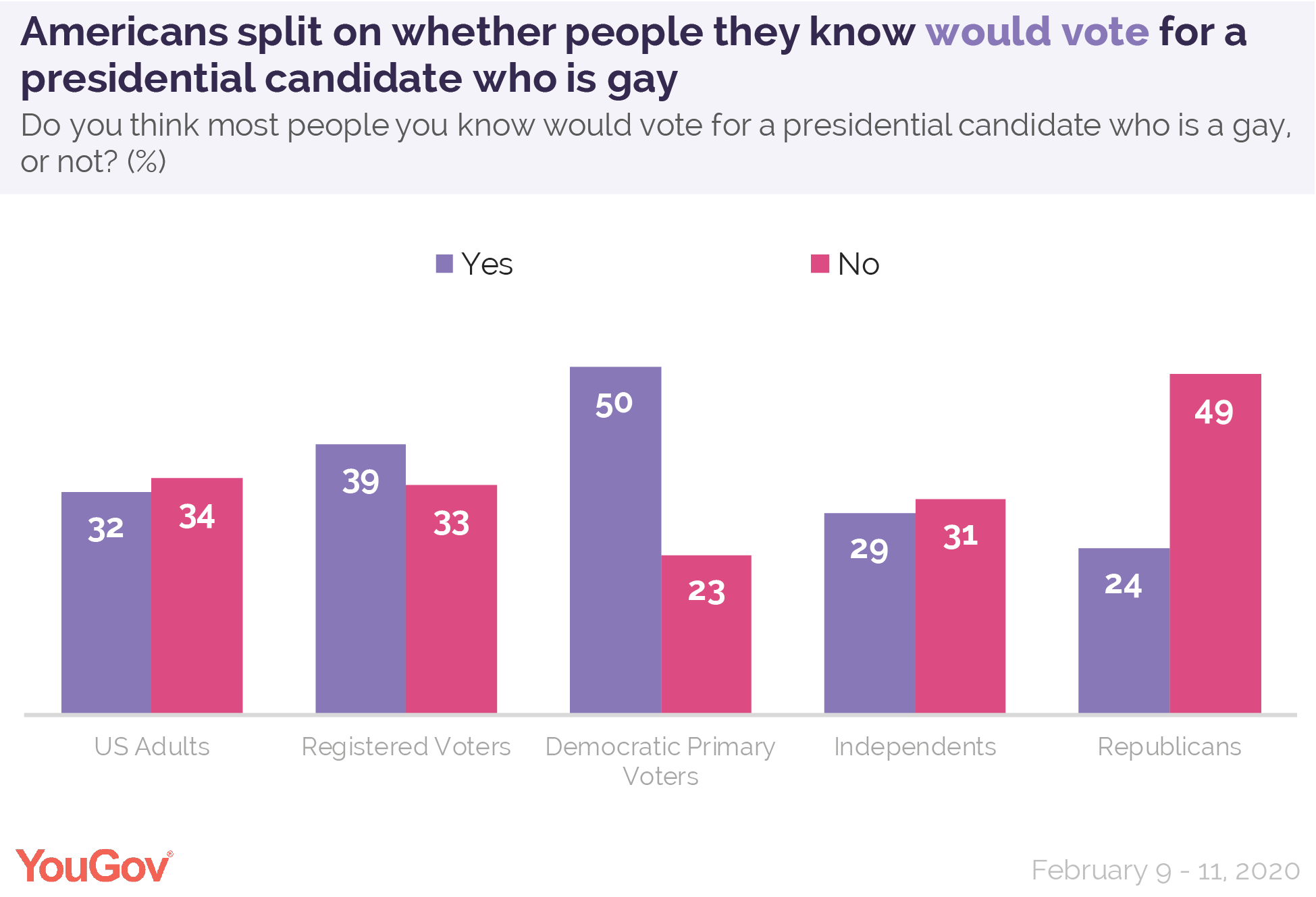 Americans split on whether people they know would vote for a presidential candidate who is gay