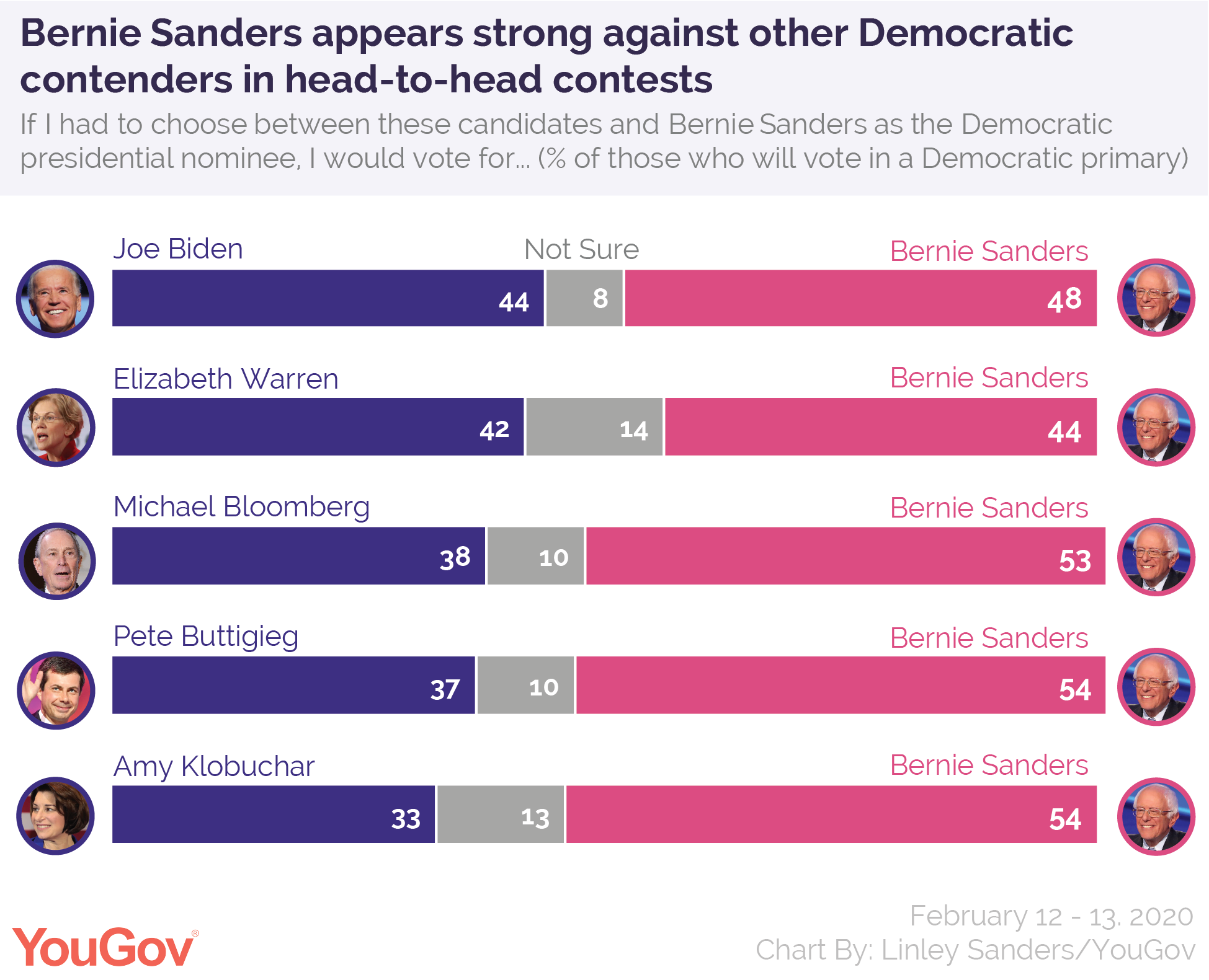 Bernie Sanders appears strong against other Democratic contenders in head-to-head contests