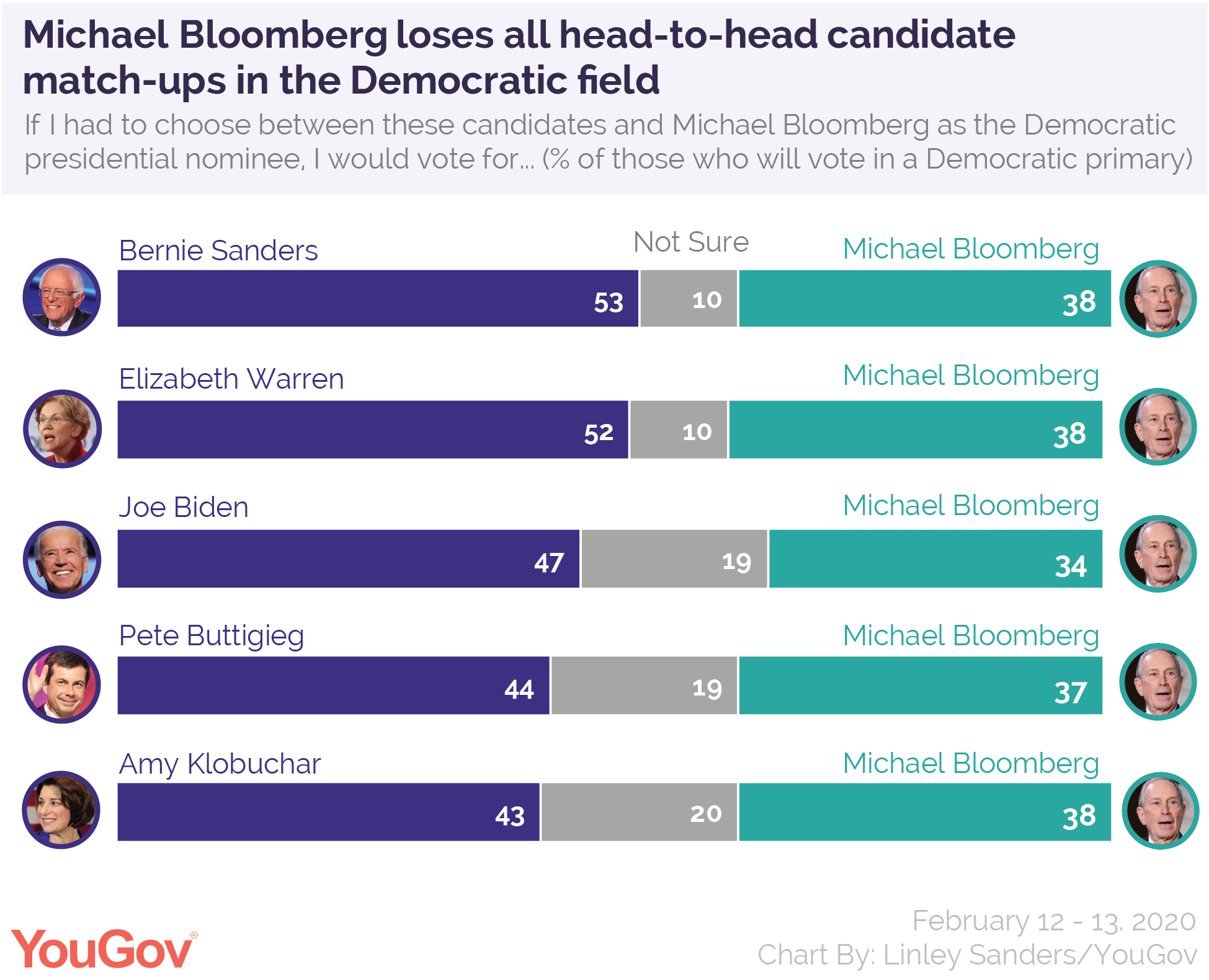Michael Bloomberg loses all head-to-head candidate match-ups in the Democratic field