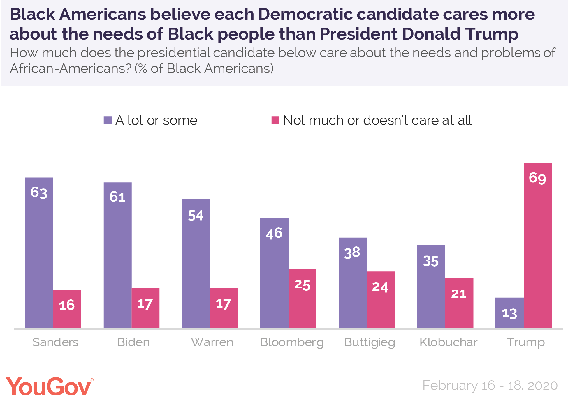 Black Americans believe each Democratic candidate cares more about the needs of Black people than President Donald Trump