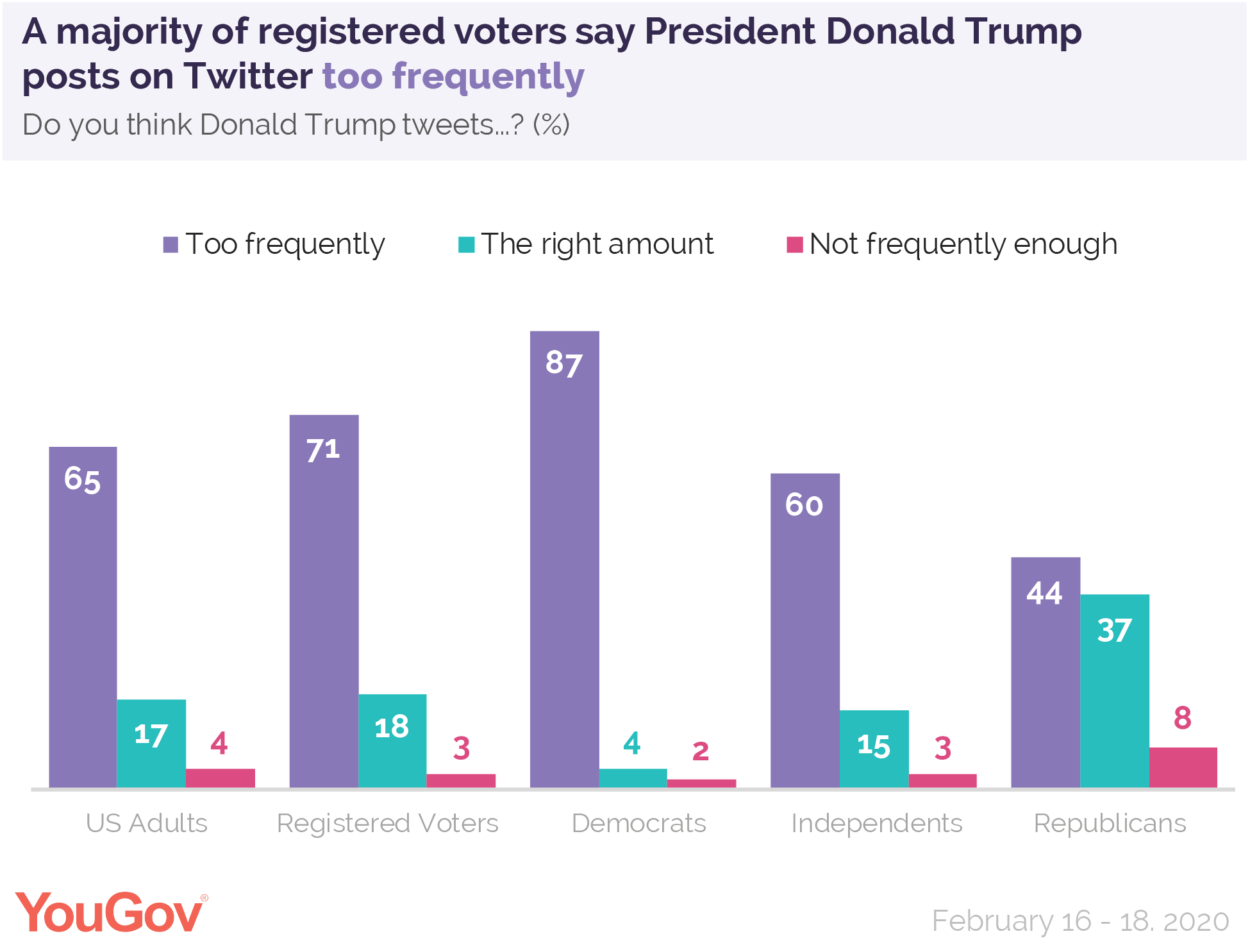 A majority of registered voters say President Donald Trump posts on Twitter too frequently