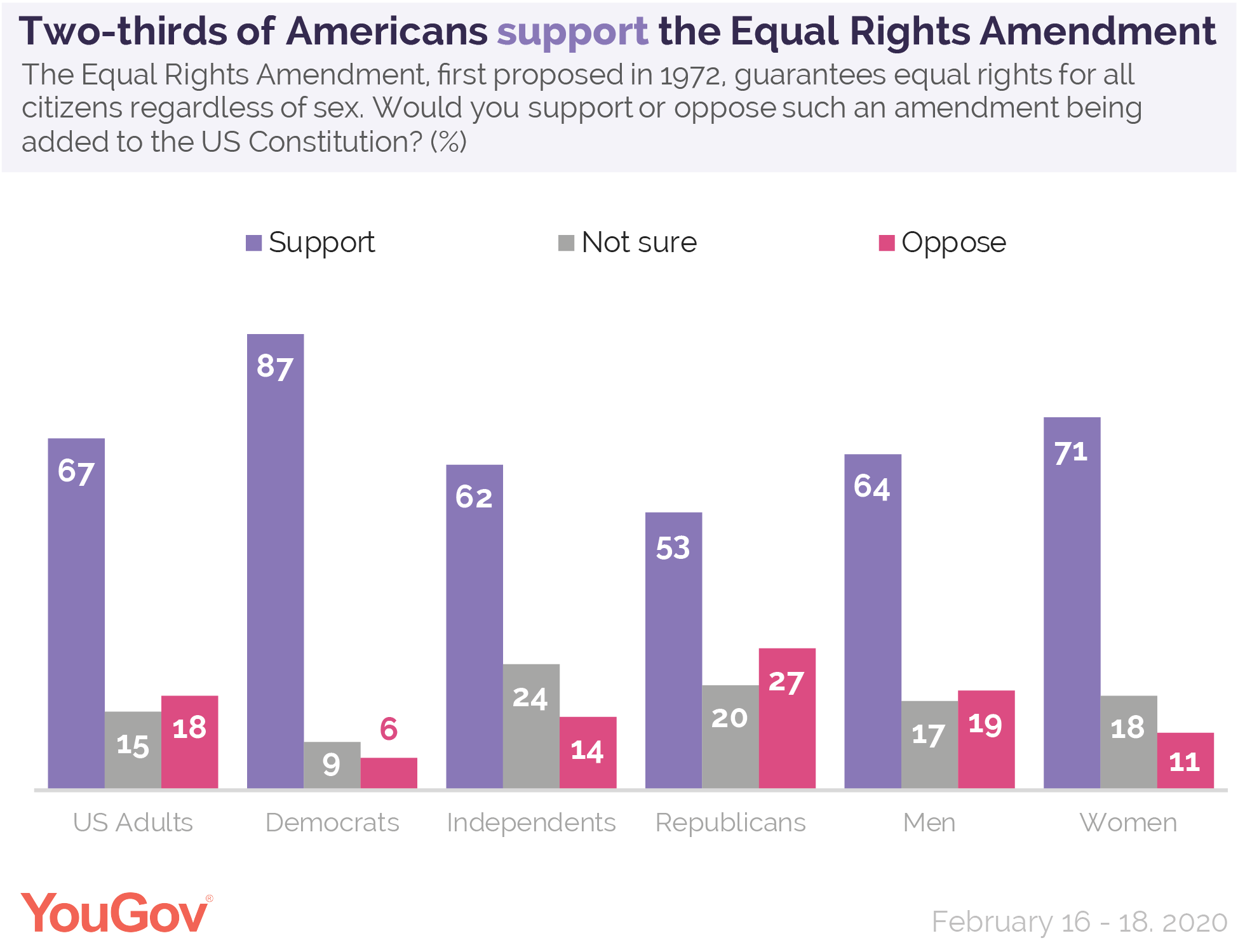 Two-thirds of Americans support the Equal Rights Amendment