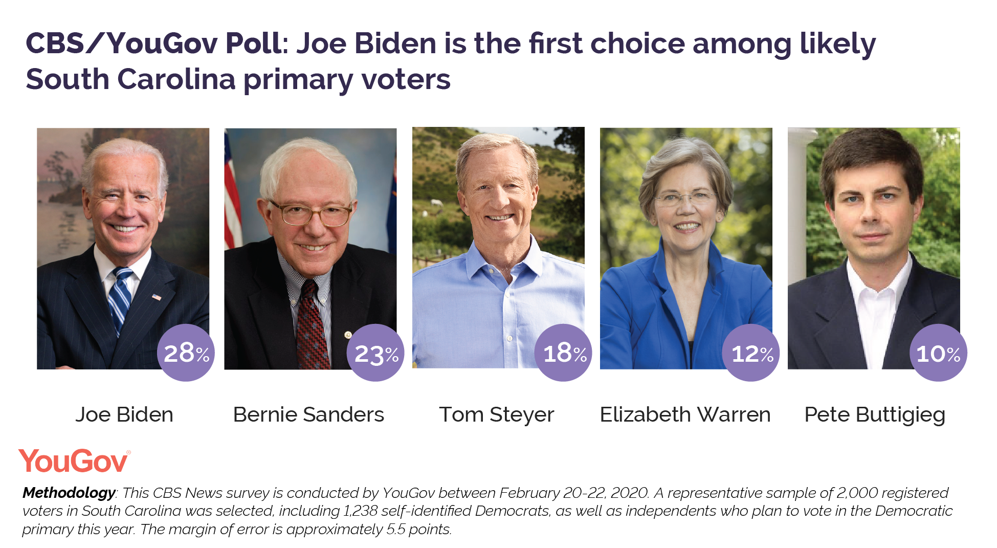 CBS/YouGov Poll: Joe Biden is the first choice among likely South Carolina primary voters