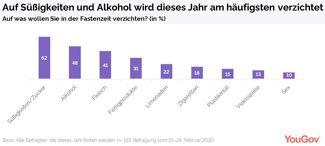 Worauf verzichten die Deutschen am häufigsten?