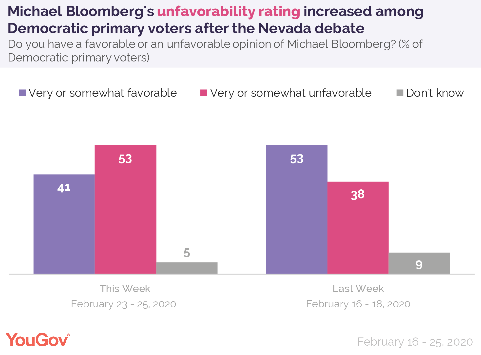 Michael Bloomberg's unfavorability rating increased among Democratic primary voters after the Nevada debate