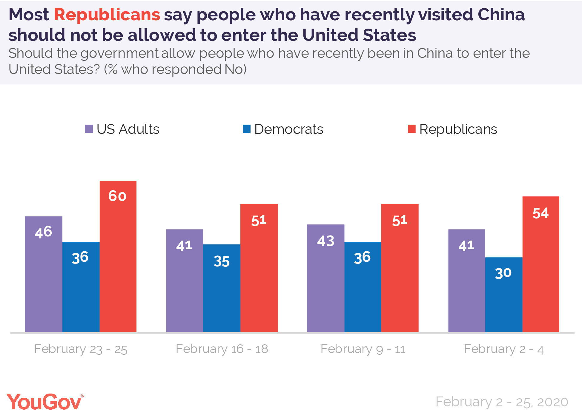 Most Republicans say people who have recently visited China should not be allowed to enter the United States