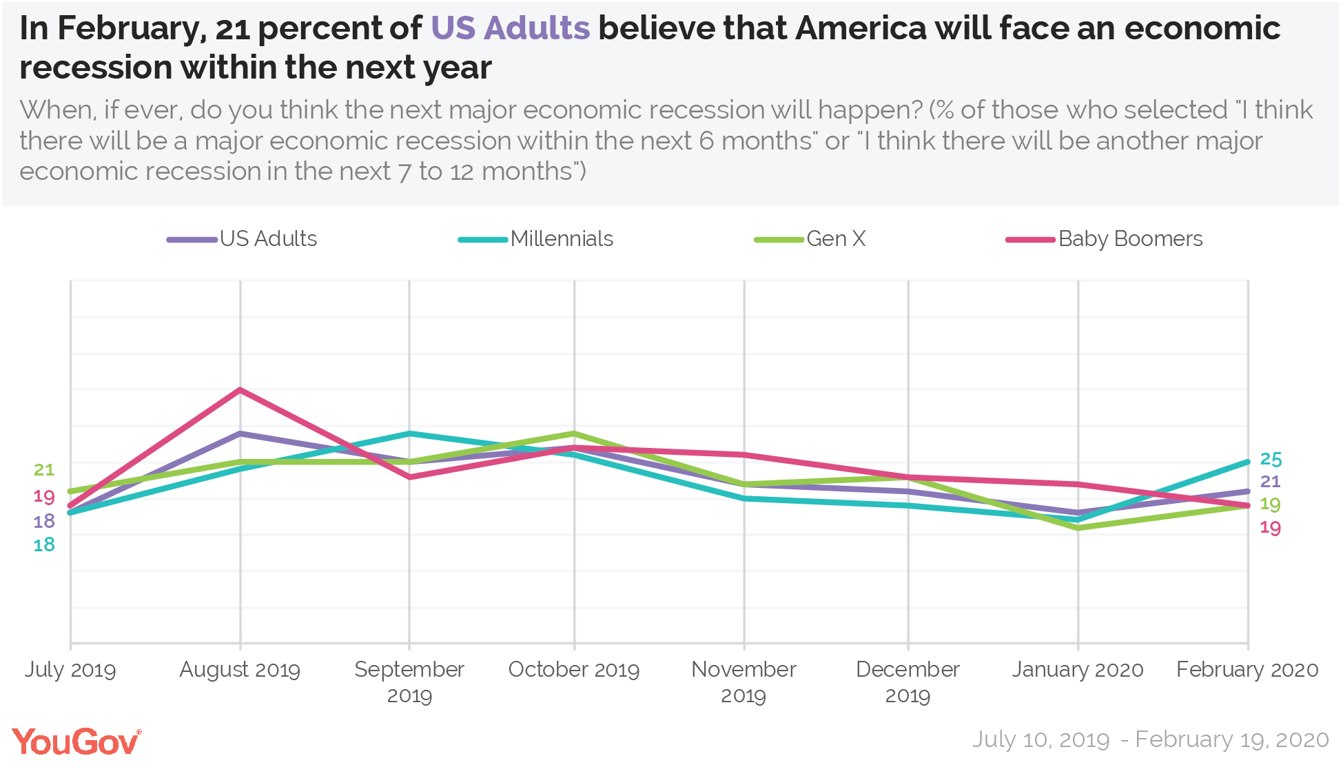 In February, 21 percent of US Adults believe that America will face an economic recession within the next year