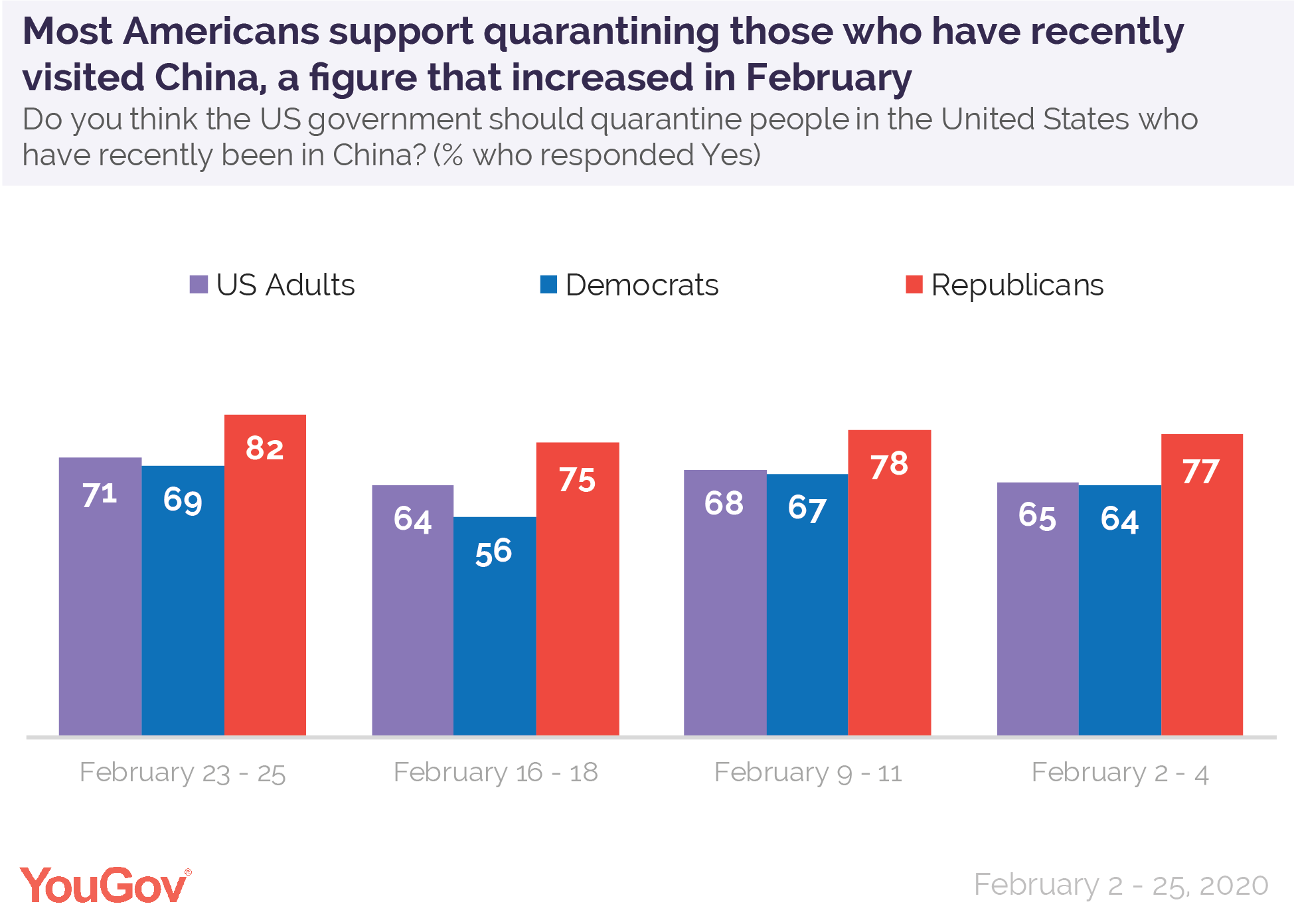 Most Americans support quarantining those who have recently visited China, a figure that increased in February