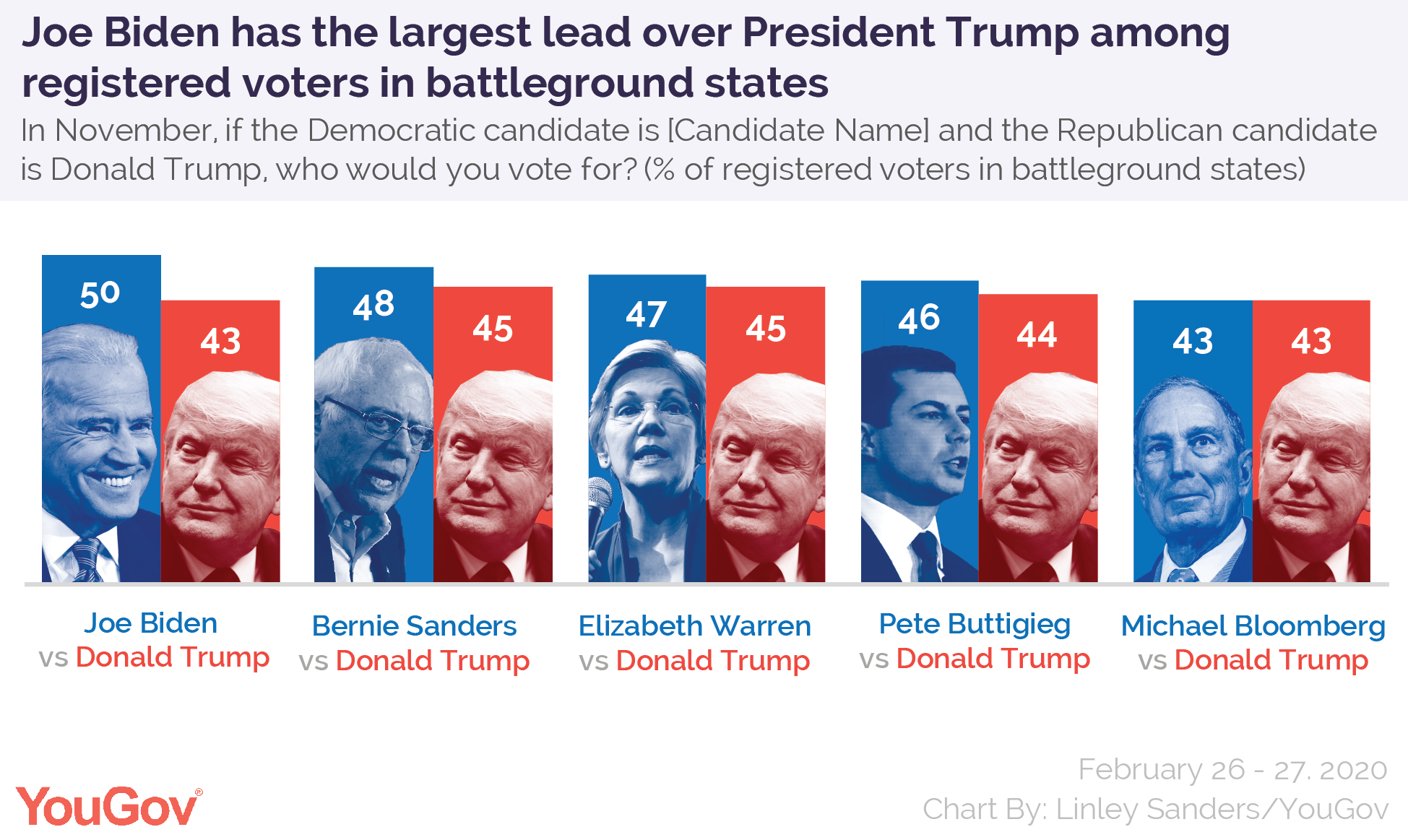 Former Vice President Joe Biden has the largest lead over President Donald Trump among registered voters in battleground states