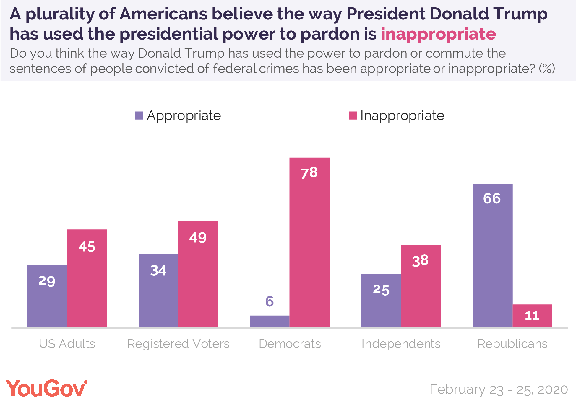 A plurality of Americans believe the way President Donald Trump has used the presidential power to pardon is inappropriate