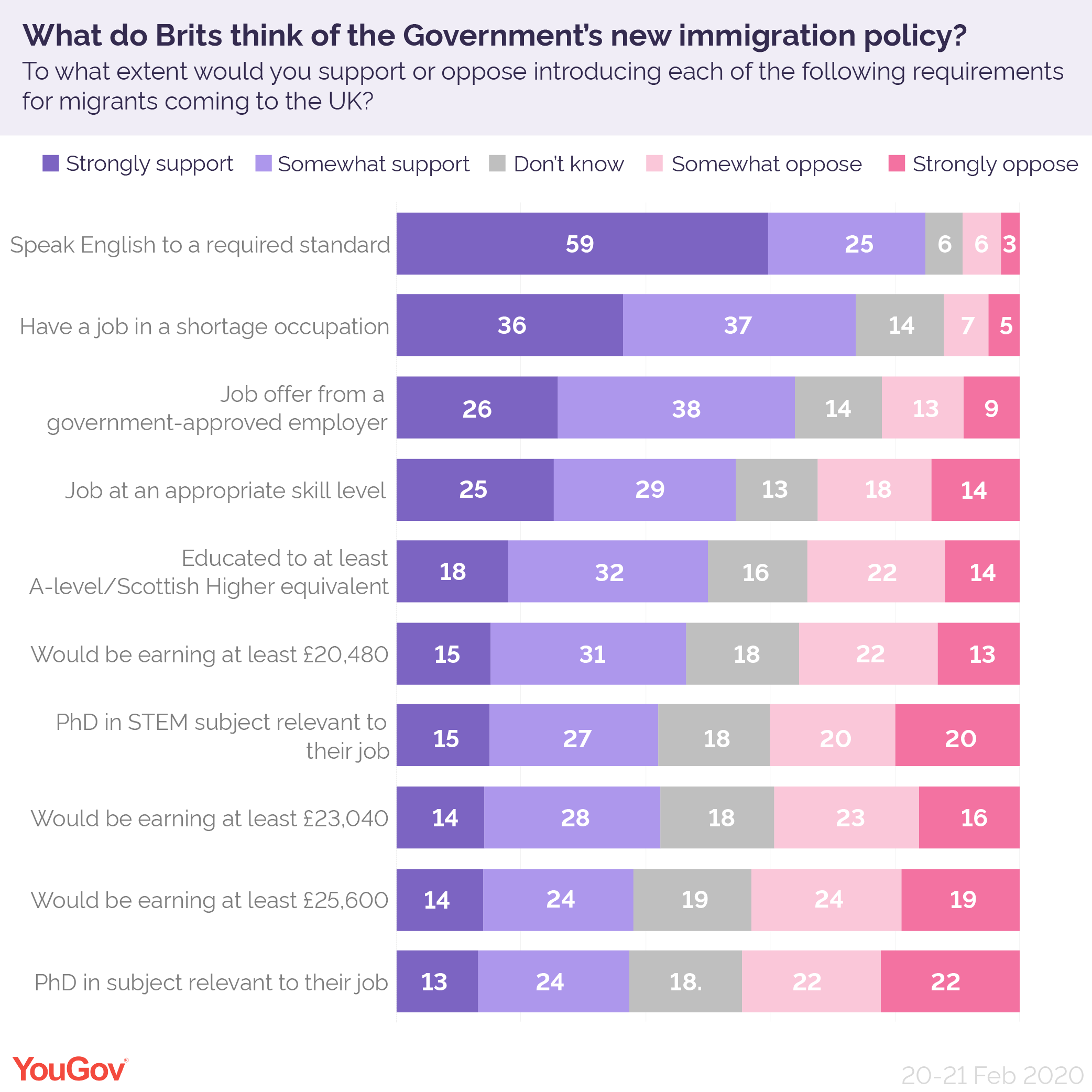 What Do Brits Think Of The Government's New Immigration