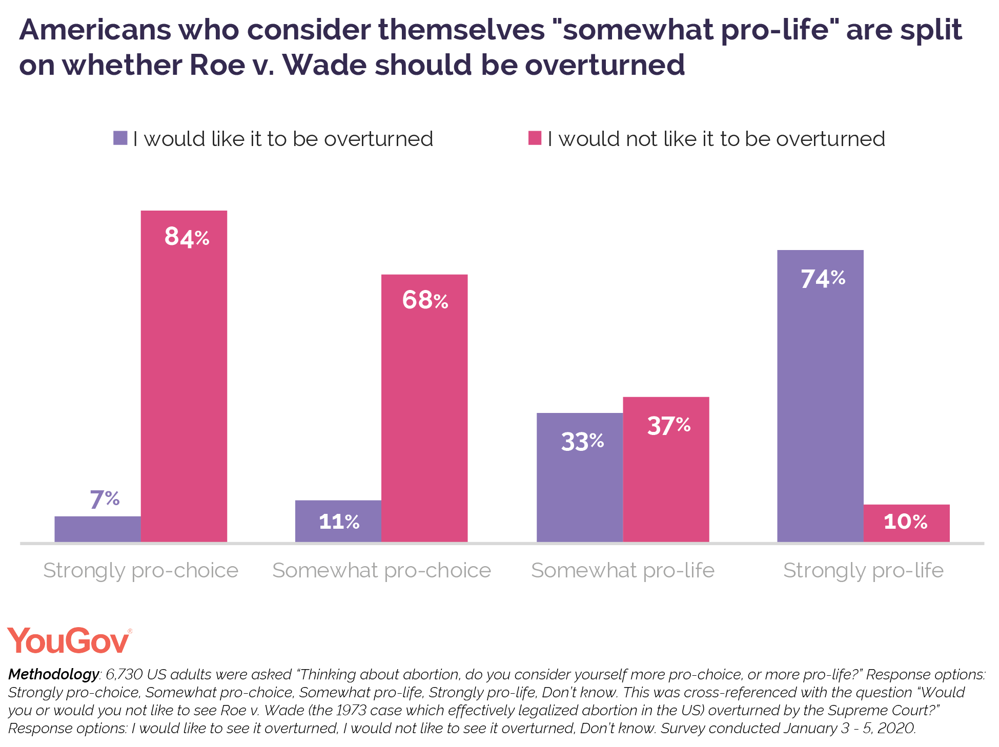 Americans who consider themselves somewhat pro-life are split on whether Roe v Wade should be overturned