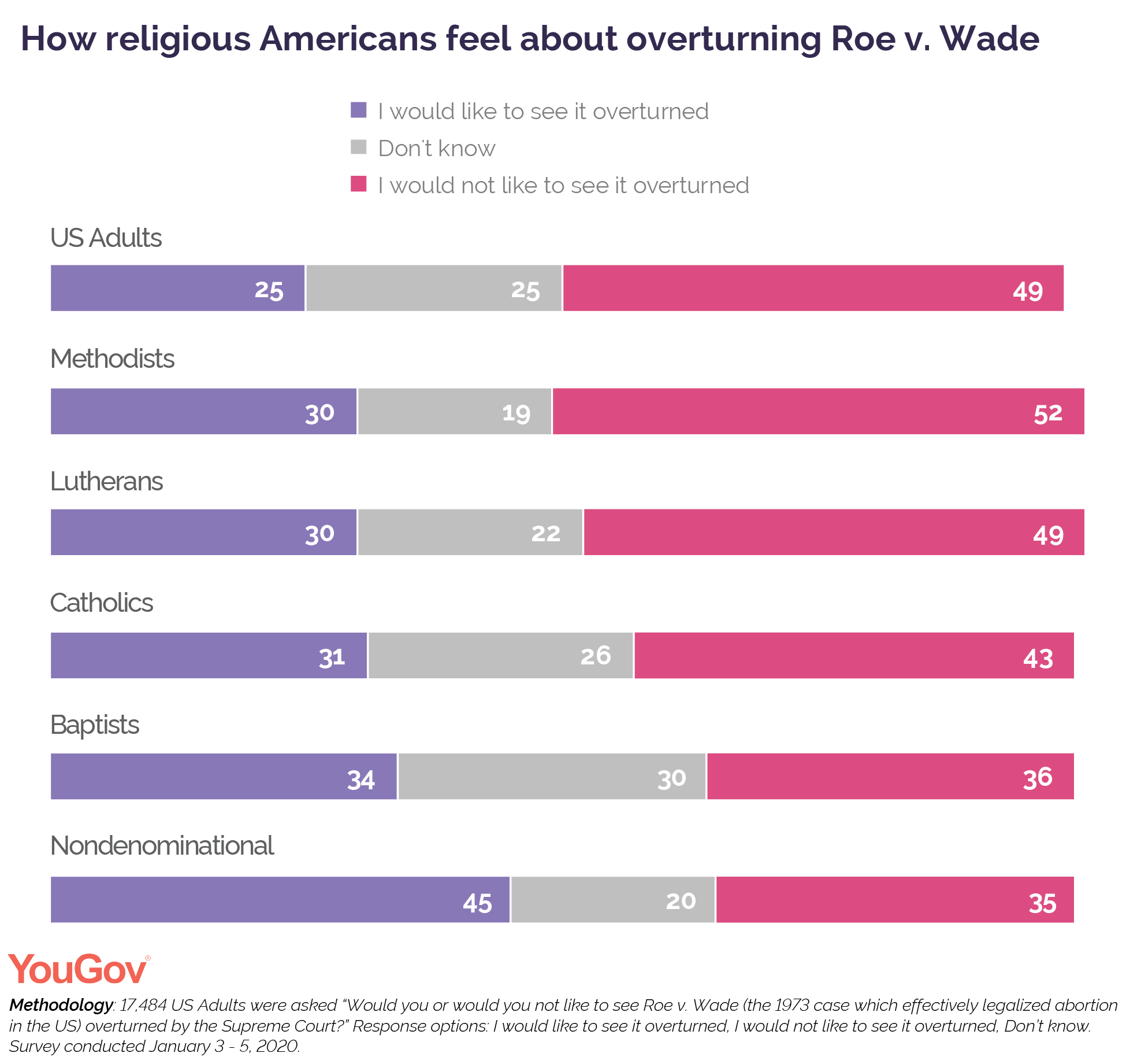 How religious Americans feel about overturning Roe v Wade