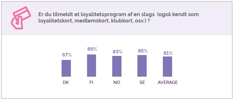 loyalitetsprogrammer i Norden