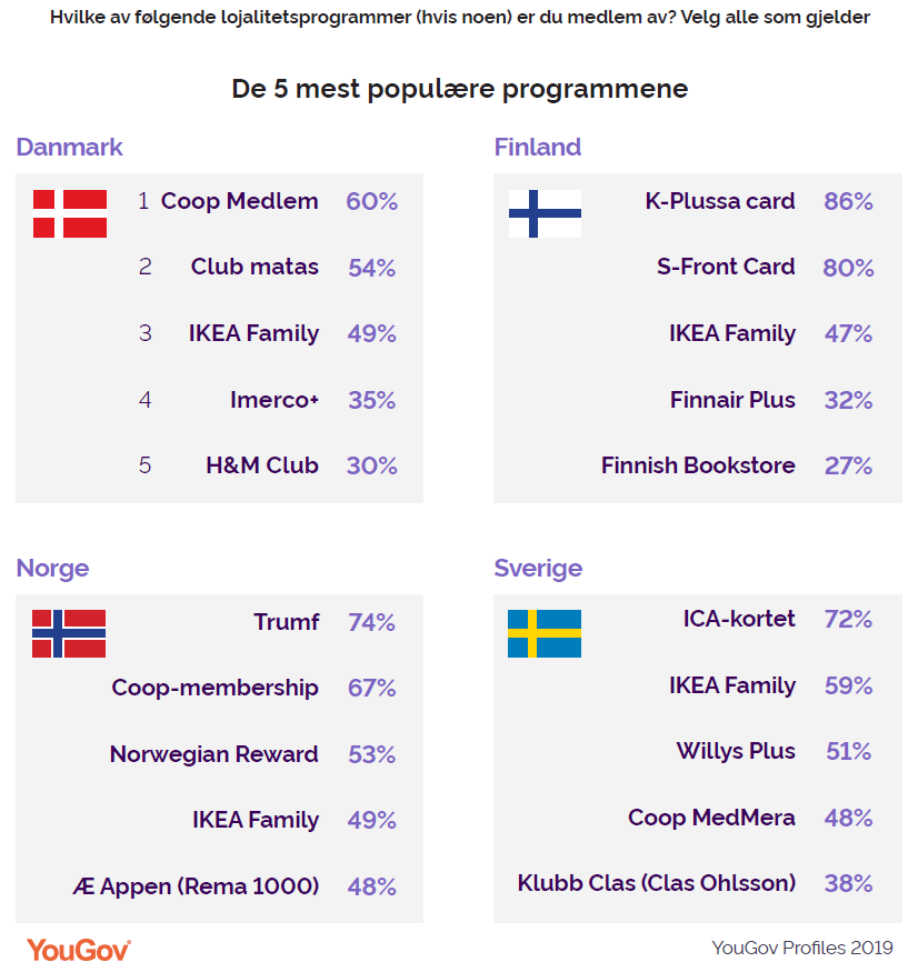 De fem mest populære programmene