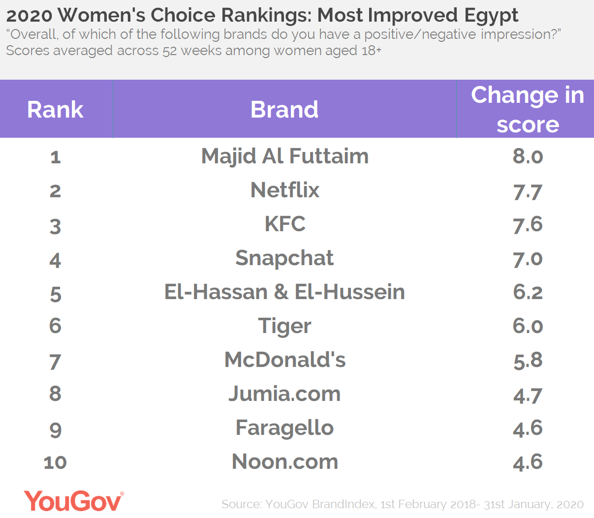 Top Improvers Egypt