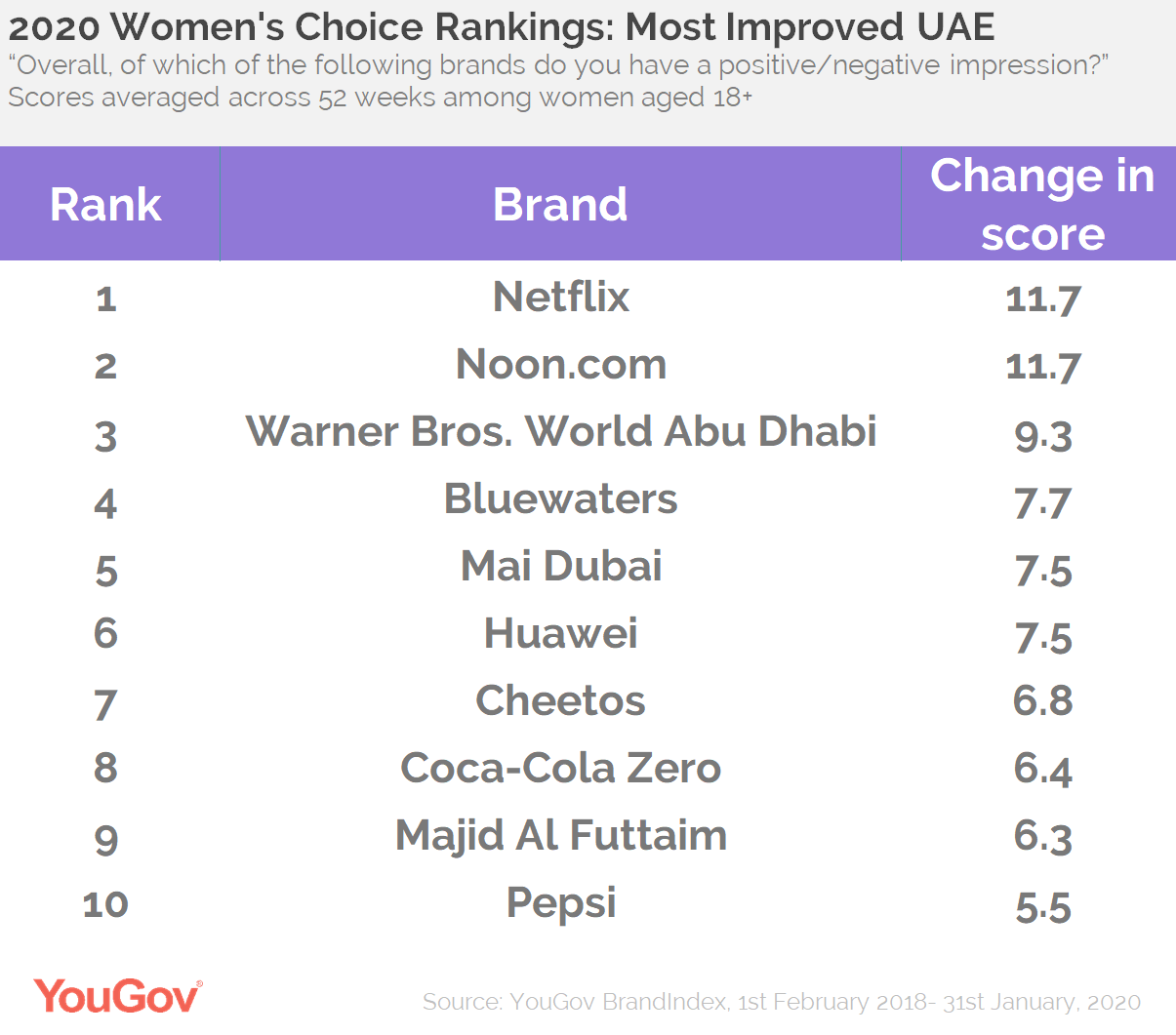 tOP IMPROVERS UAE