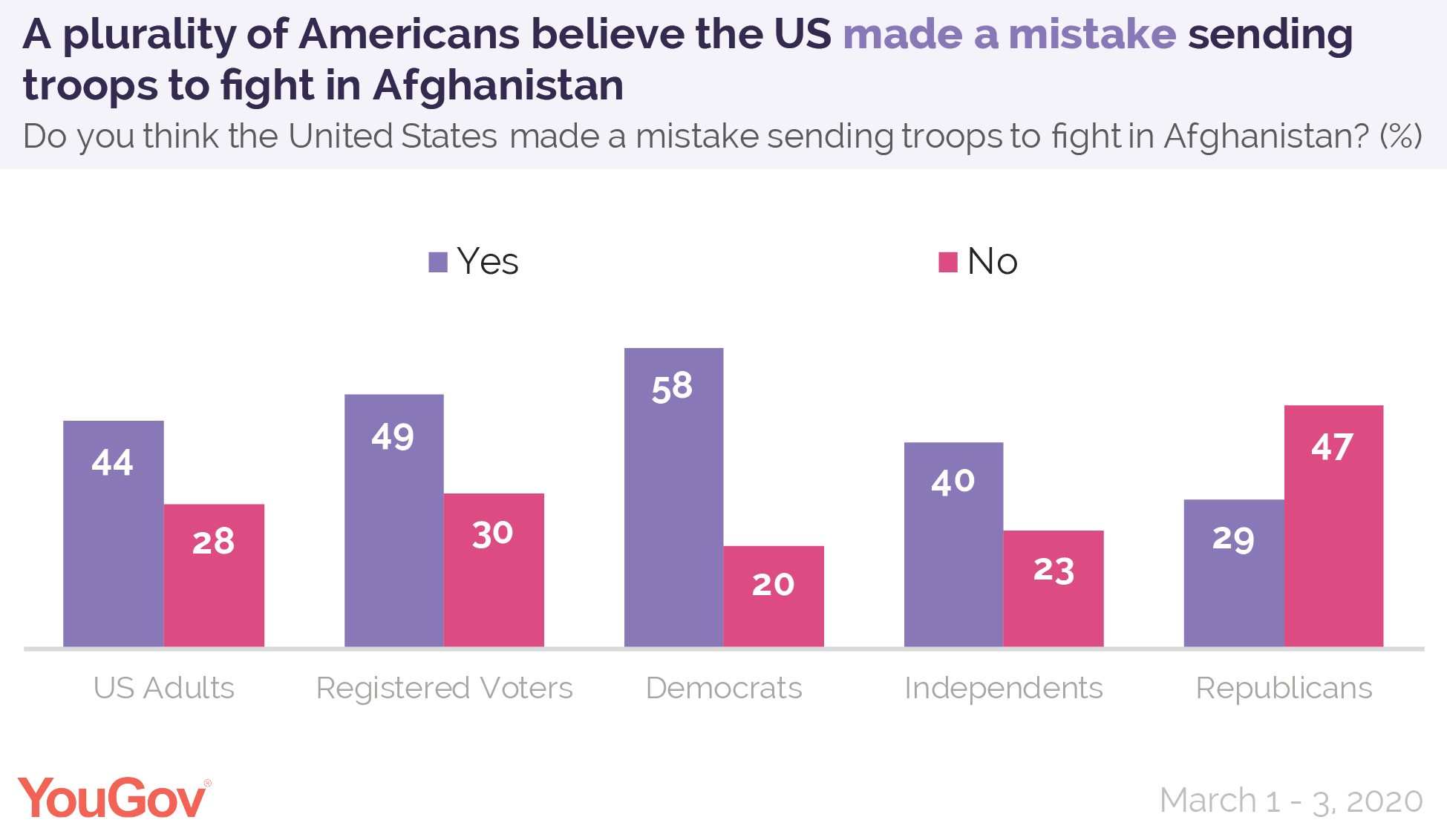 A plurality of Americans believe the US made a mistake sending troops to fight in Afghanistan