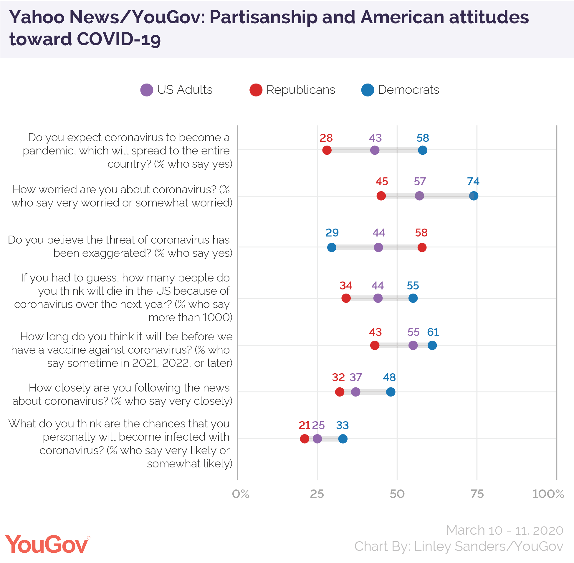 Yahoo News/YouGov: Partisanship and American attitudes toward COVID-19