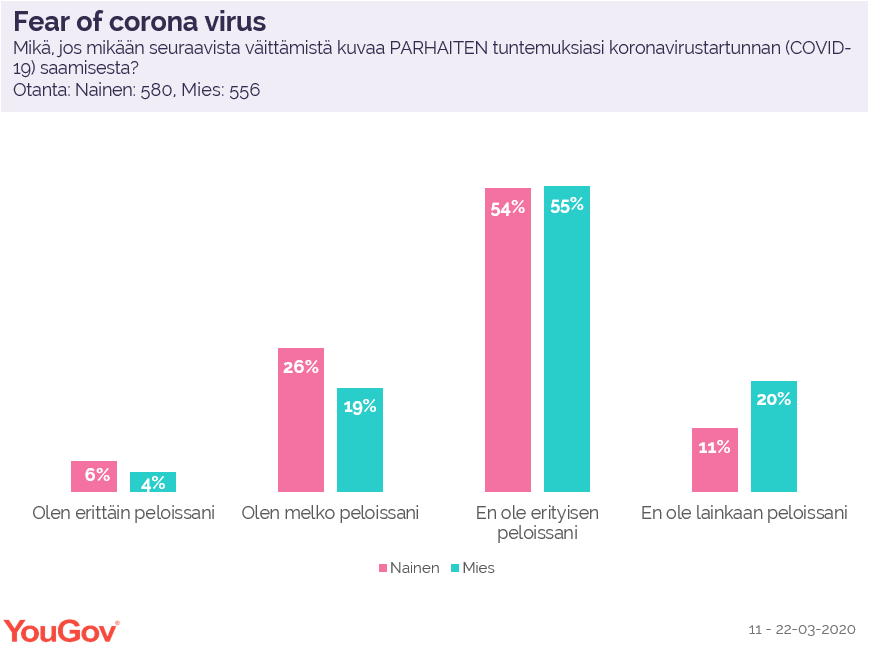 Fear of corona virus
