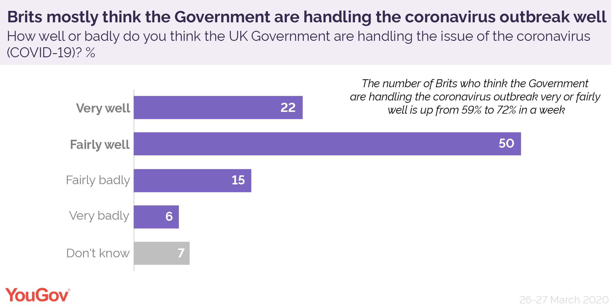 Covid 19 Support For Government Reaction Swells Yougov