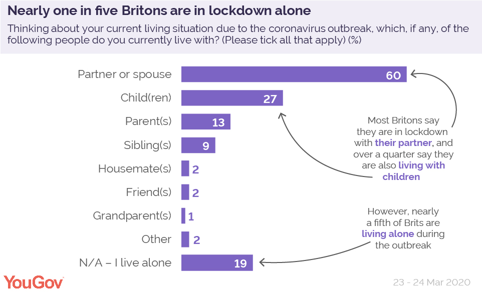 One In Five Alone During Covid 19 Lockdown Yougov