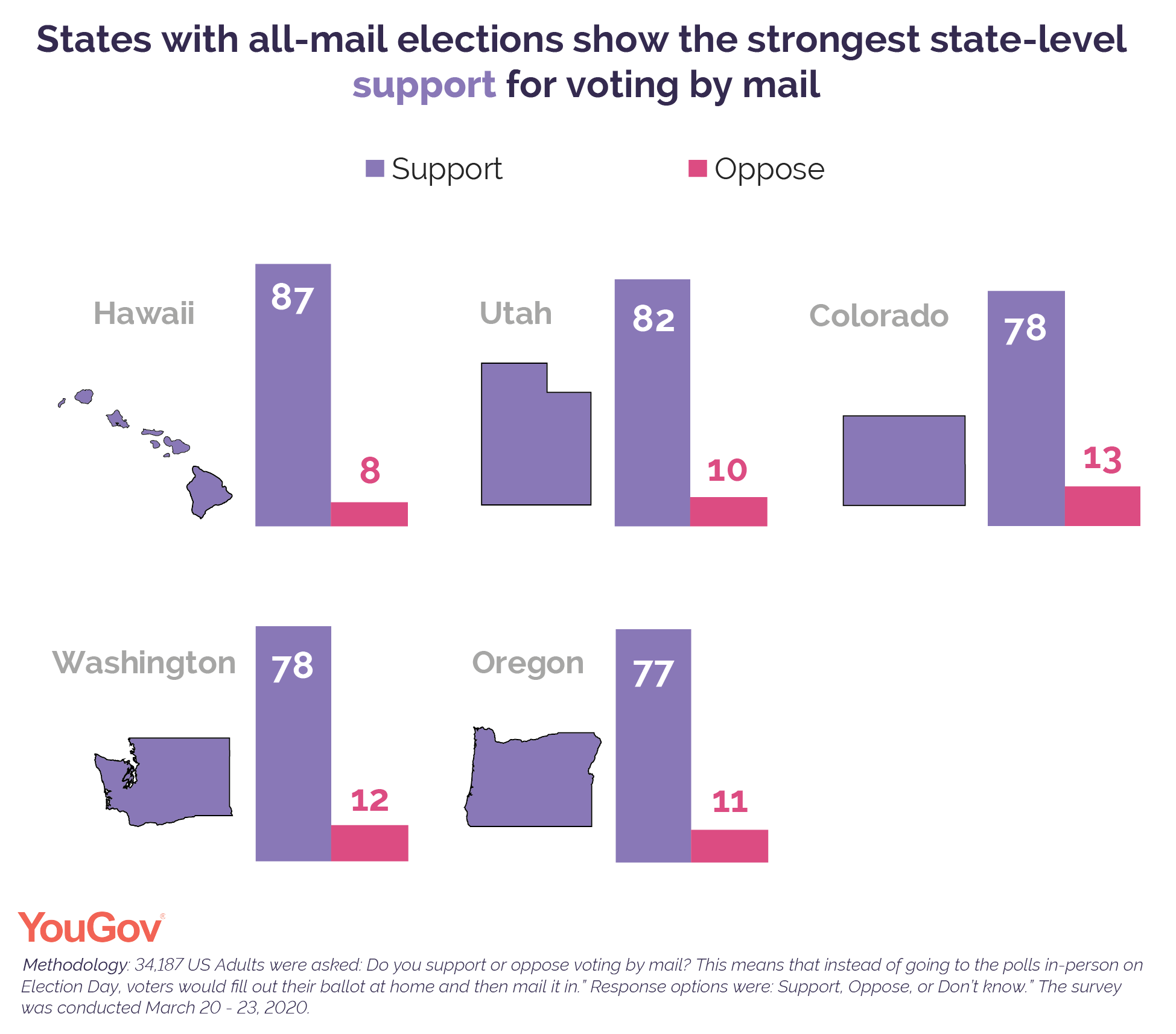 States with all-mail elections show the strongest state-level support for voting by mail