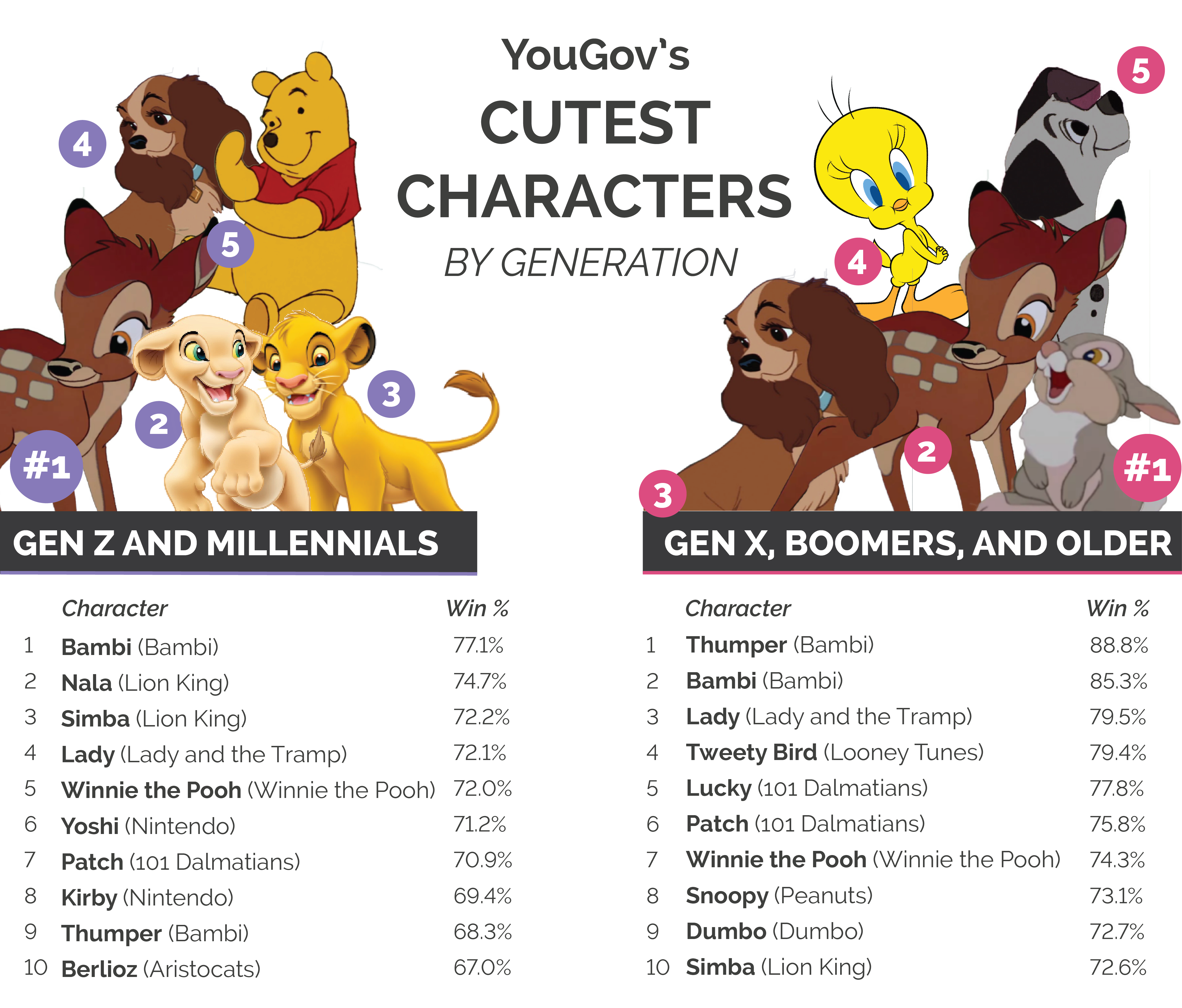 YouGov's cutest characters by generation