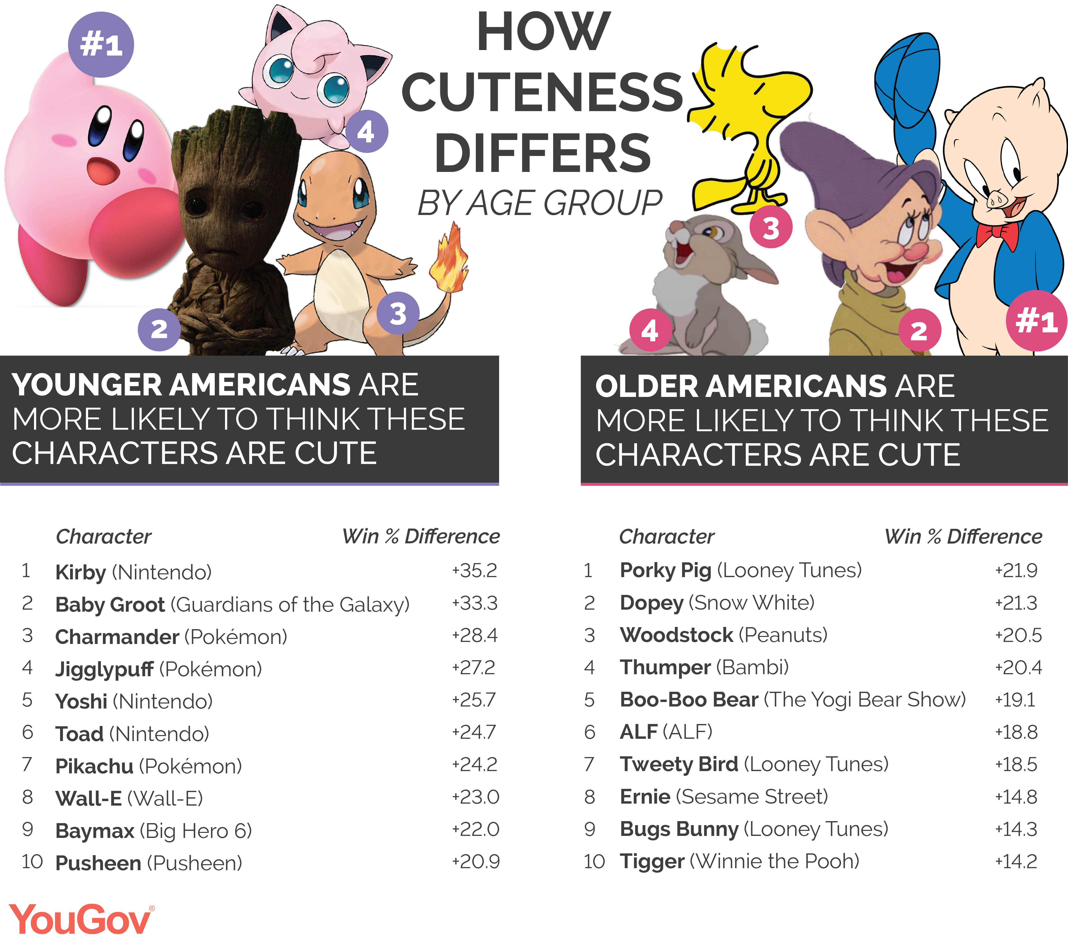 How cuteness differs by age group