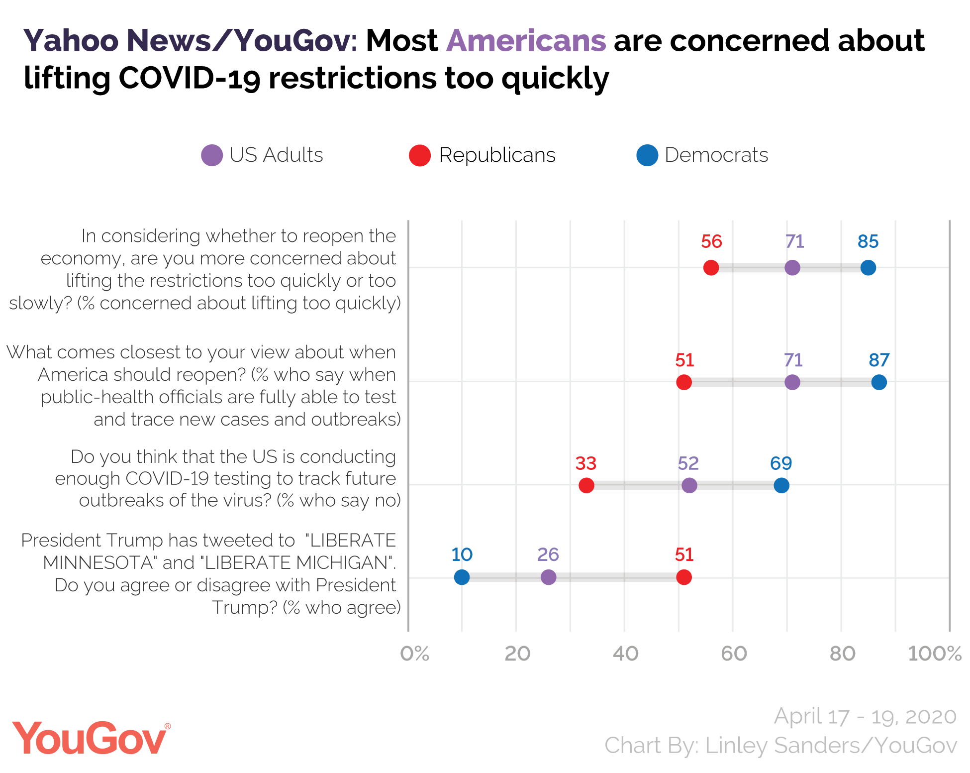 Yahoo News/YouGov: Most Americans are concerned about lifting COVID-19 restrictions too quickly
