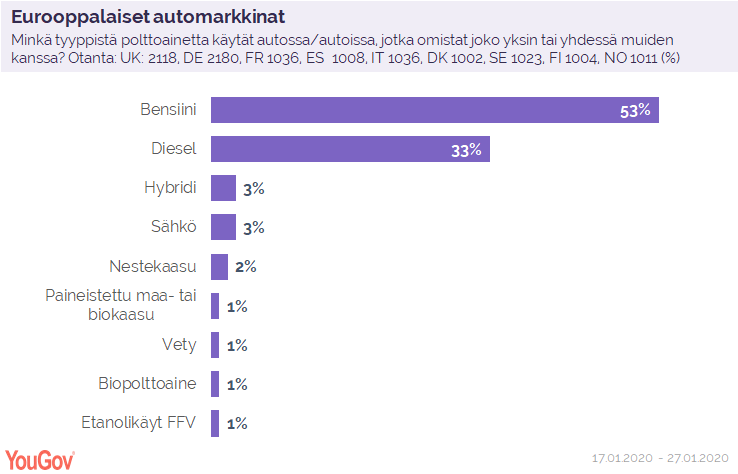 The car market in Europe