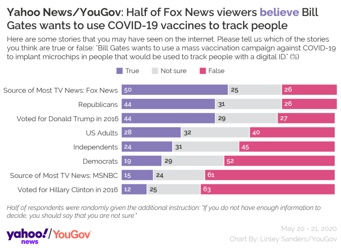 Yahoo News/YouGov: Half of Fox News viewers believe Bill Gates wants to use COVID-19 vaccines to track people