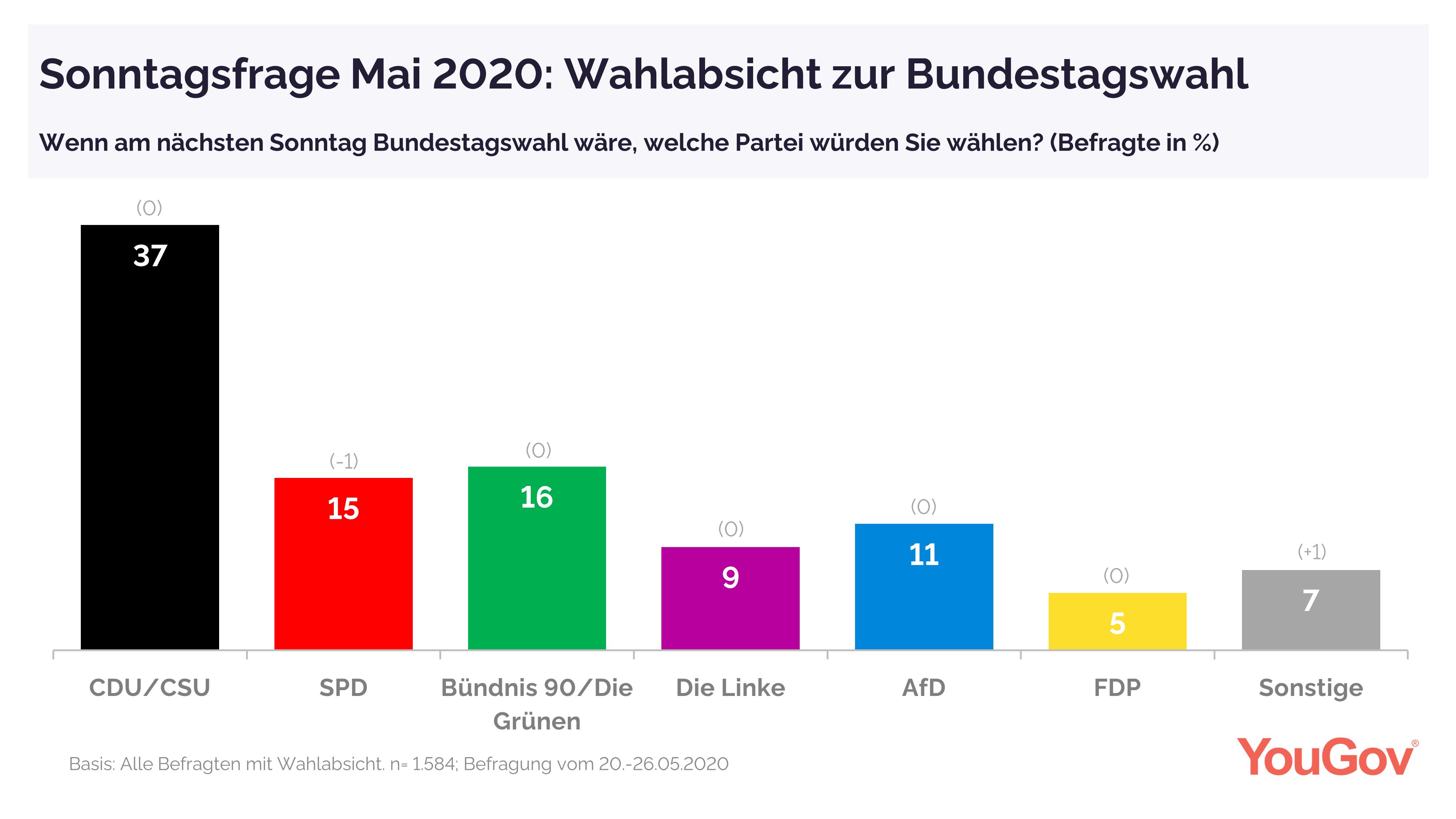 YouGov Sonntagsfrage Mai 2020