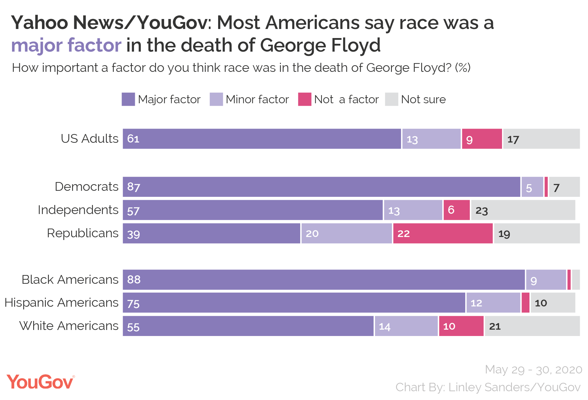 Yahoo News/YouGov: Most Americans say race as a major factor in the death of George Floyd